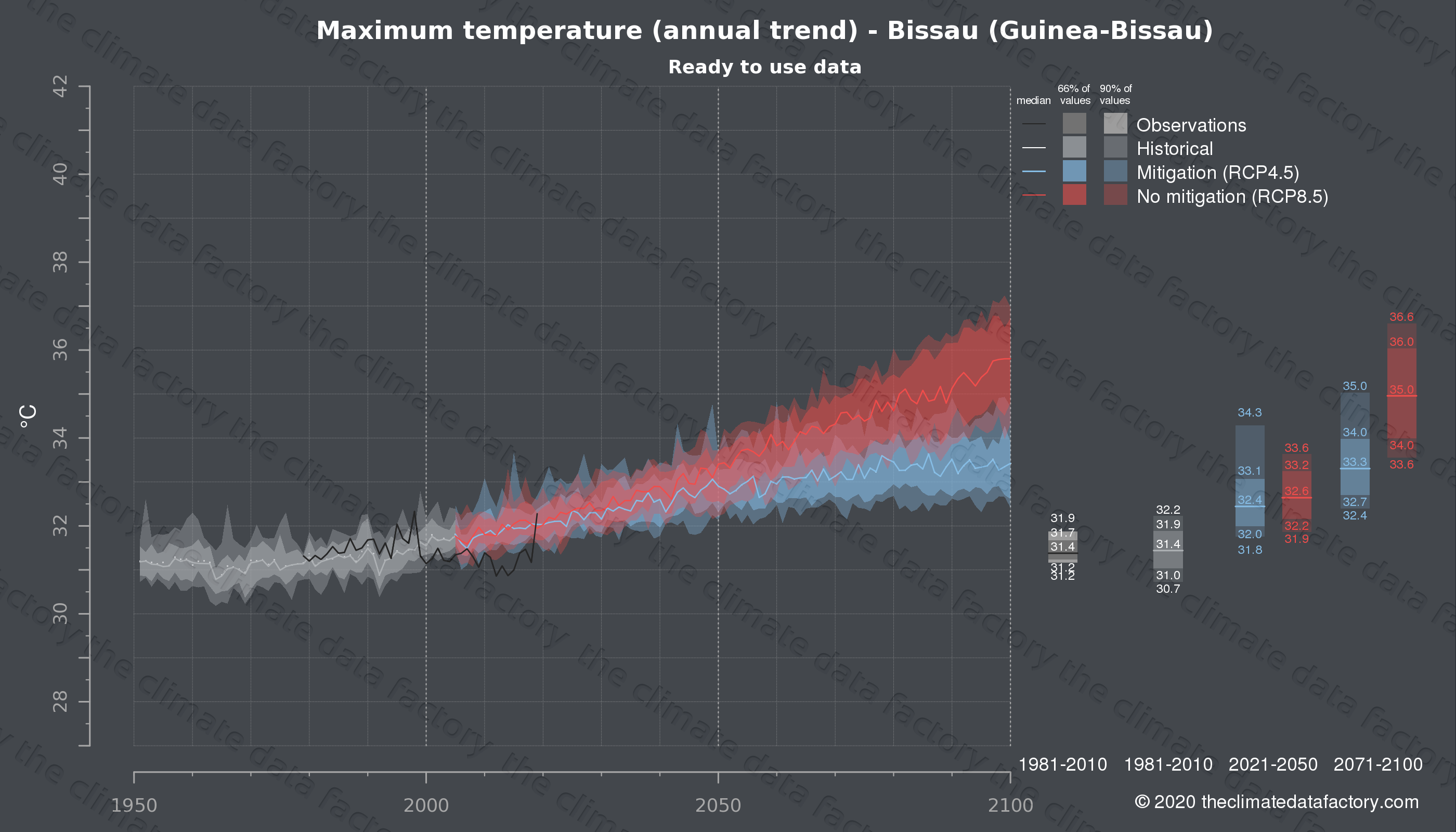 Graphic of projected maximum temperature for Bissau (Guinea-Bissau) under two climate change mitigation policy scenarios (RCP4.5, RCP8.5). Represented climate data are processed (bias-adjusted and quality controlled) data from IPCC models. https://theclimatedatafactory.com