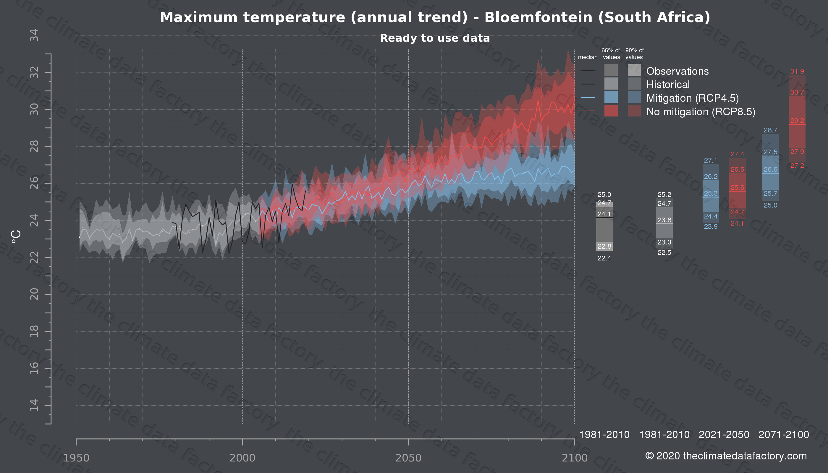 Graphic of projected maximum temperature for Bloemfontein (South Africa) under two climate change mitigation policy scenarios (RCP4.5, RCP8.5). Represented climate data are processed (bias-adjusted and quality controlled) data from IPCC models. https://theclimatedatafactory.com