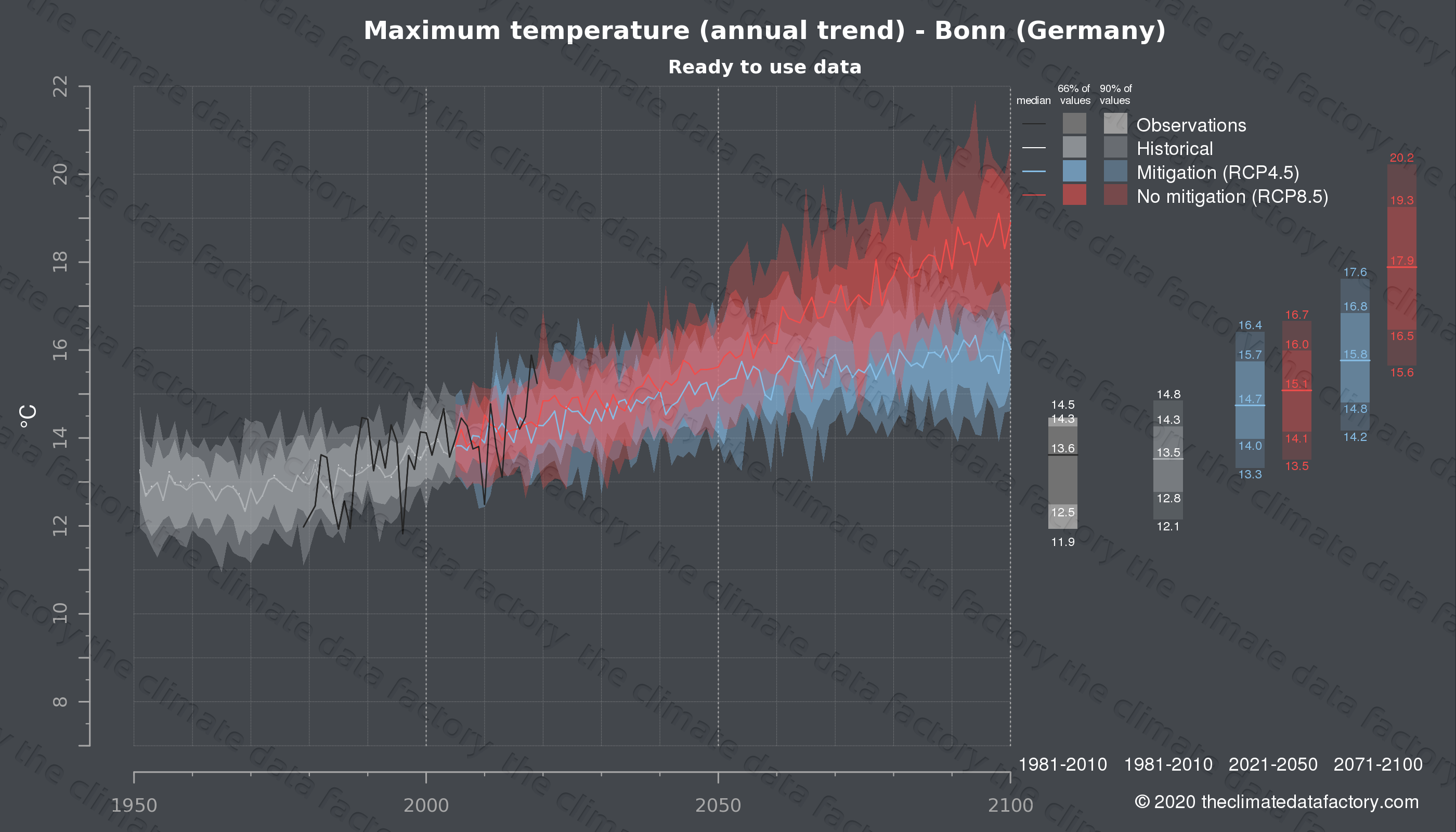Graphic of projected maximum temperature for Bonn (Germany) under two climate change mitigation policy scenarios (RCP4.5, RCP8.5). Represented climate data are processed (bias-adjusted and quality controlled) data from IPCC models. https://theclimatedatafactory.com