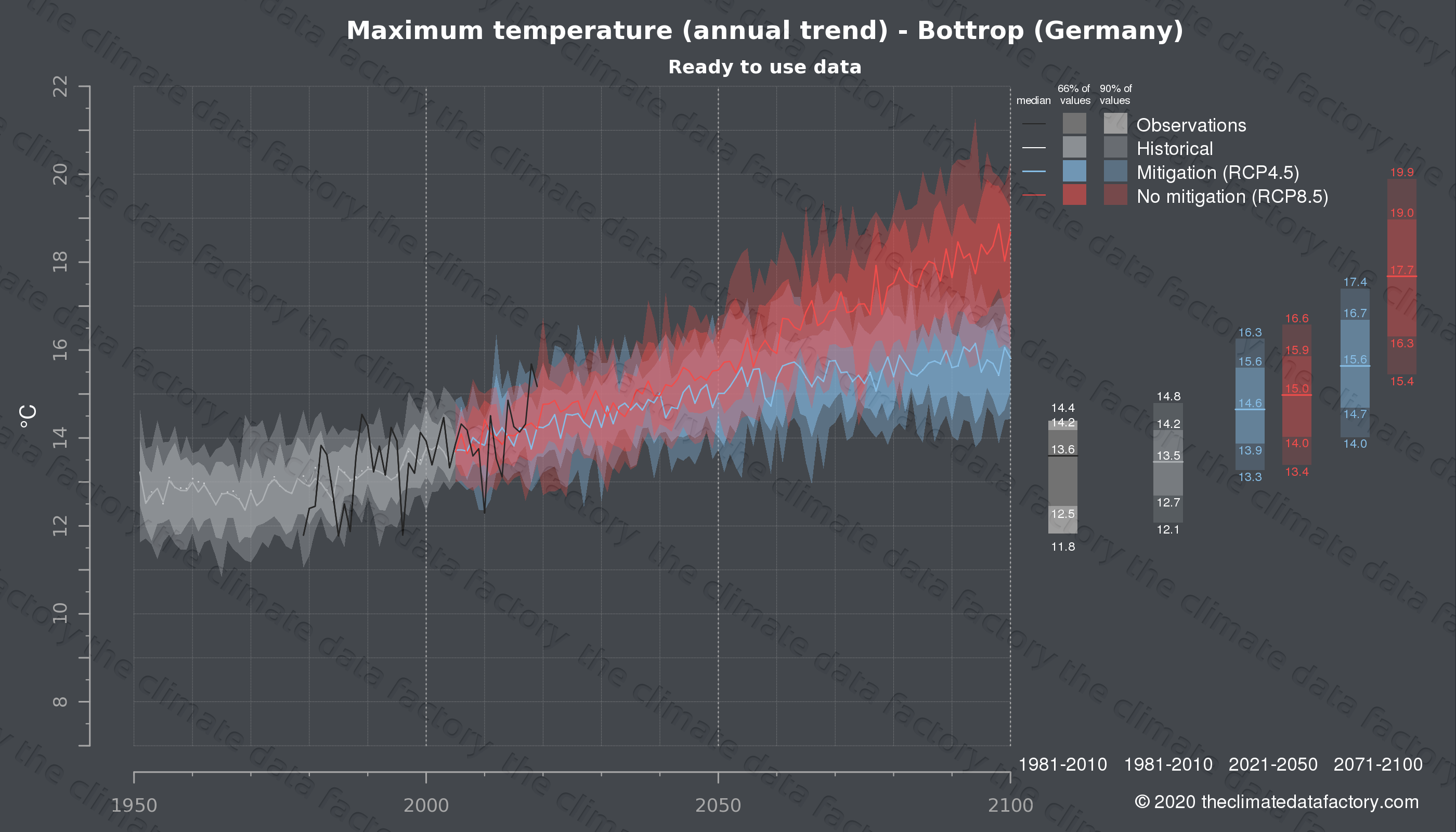 Graphic of projected maximum temperature for Bottrop (Germany) under two climate change mitigation policy scenarios (RCP4.5, RCP8.5). Represented climate data are processed (bias-adjusted and quality controlled) data from IPCC models. https://theclimatedatafactory.com