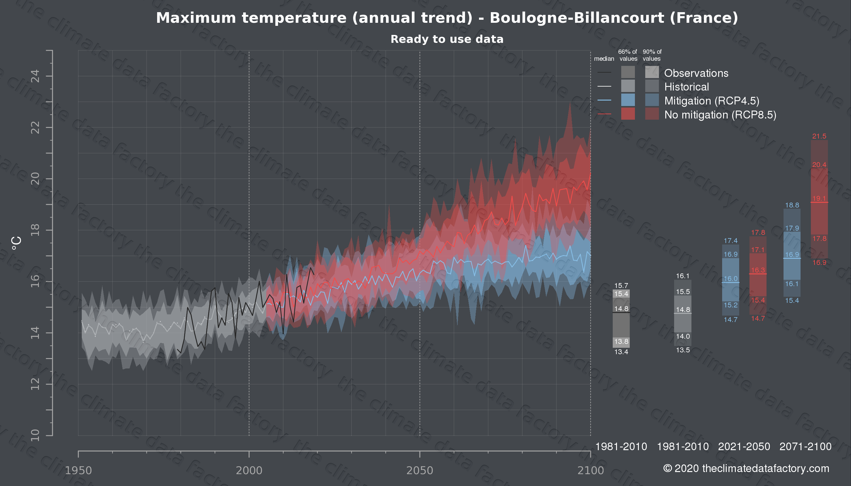 Graphic of projected maximum temperature for Boulogne-Billancourt (France) under two climate change mitigation policy scenarios (RCP4.5, RCP8.5). Represented climate data are processed (bias-adjusted and quality controlled) data from IPCC models. https://theclimatedatafactory.com