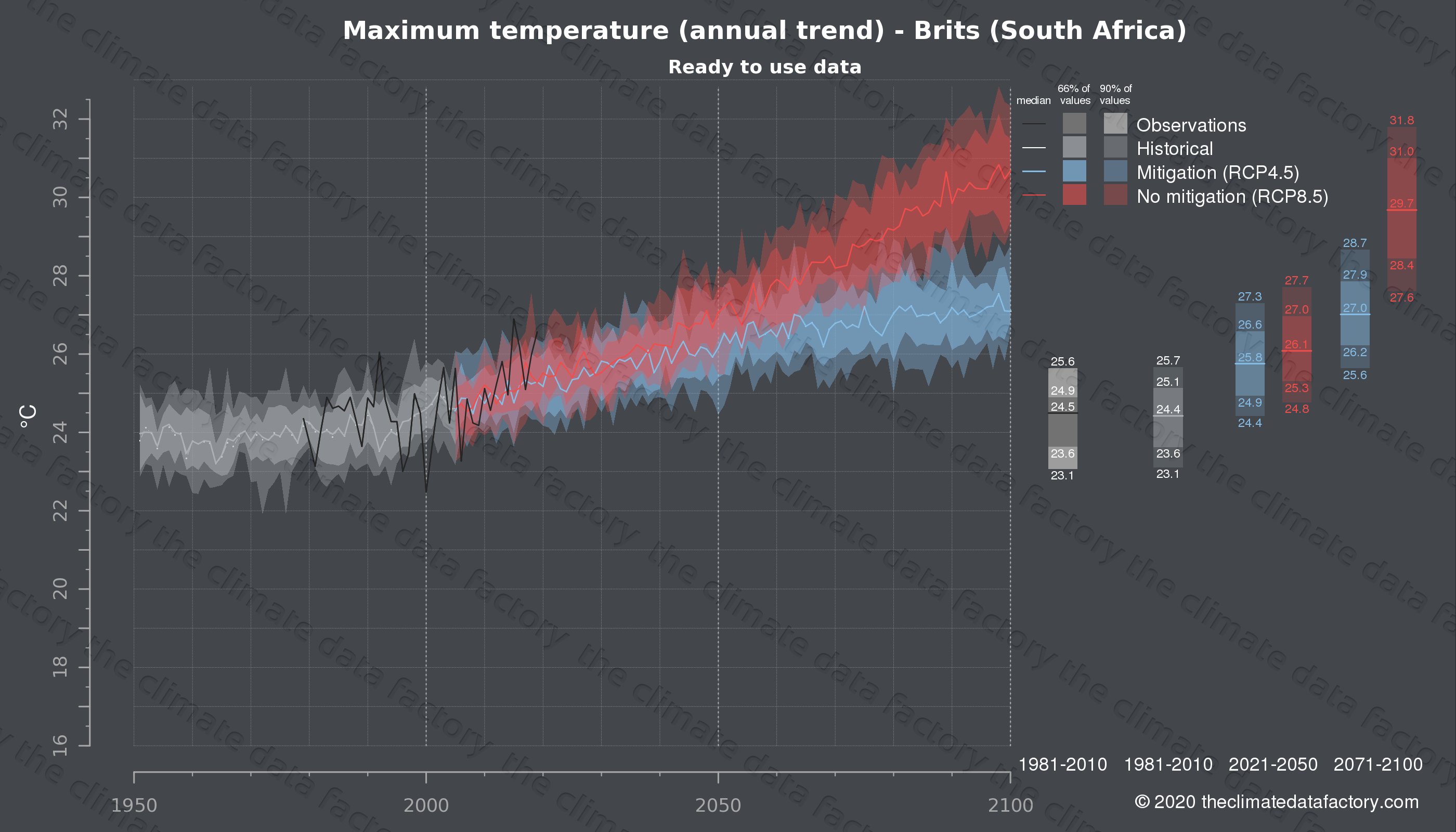Graphic of projected maximum temperature for Brits (South Africa) under two climate change mitigation policy scenarios (RCP4.5, RCP8.5). Represented climate data are processed (bias-adjusted and quality controlled) data from IPCC models. https://theclimatedatafactory.com