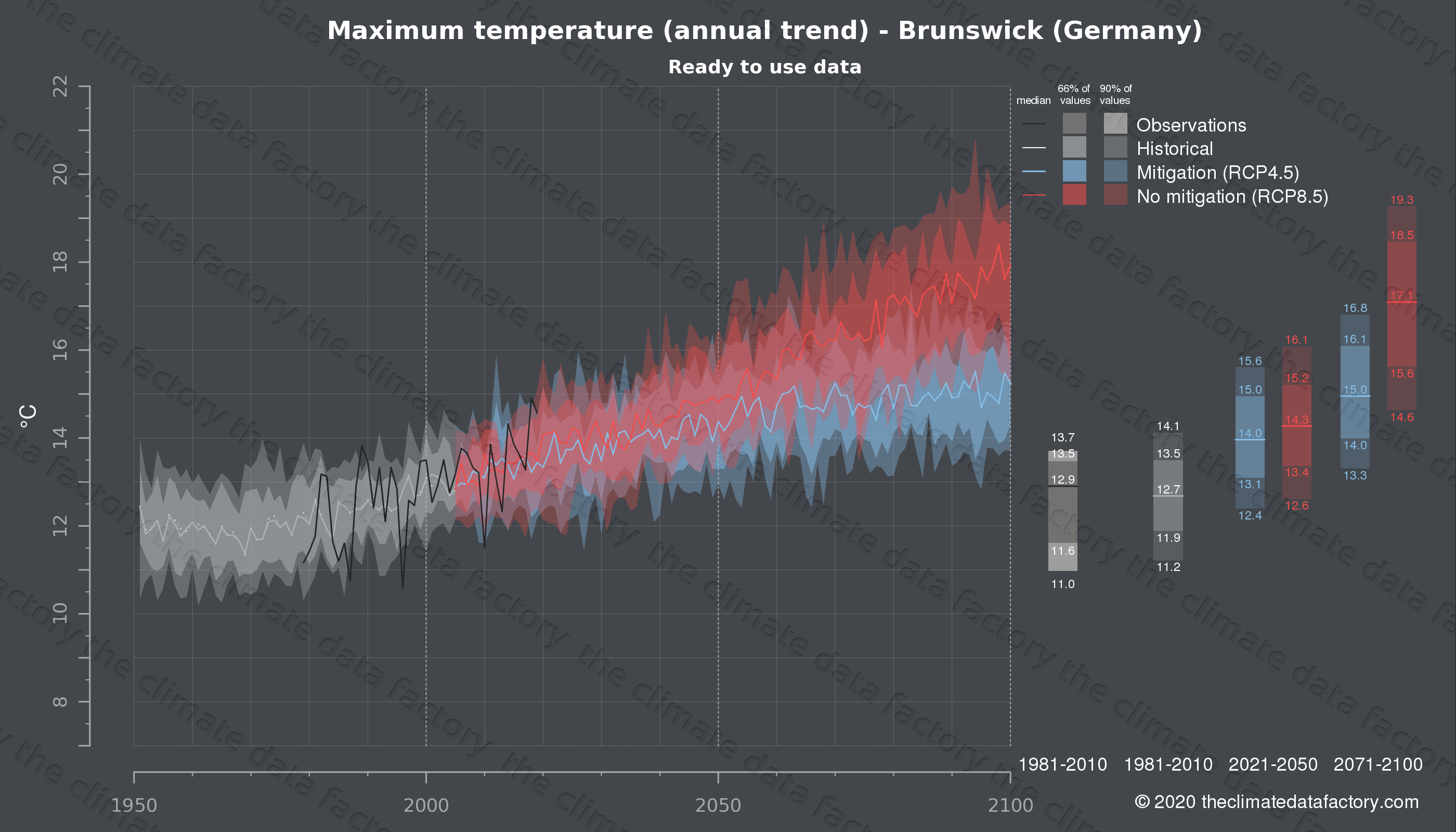 Graphic of projected maximum temperature for Brunswick (Germany) under two climate change mitigation policy scenarios (RCP4.5, RCP8.5). Represented climate data are processed (bias-adjusted and quality controlled) data from IPCC models. https://theclimatedatafactory.com