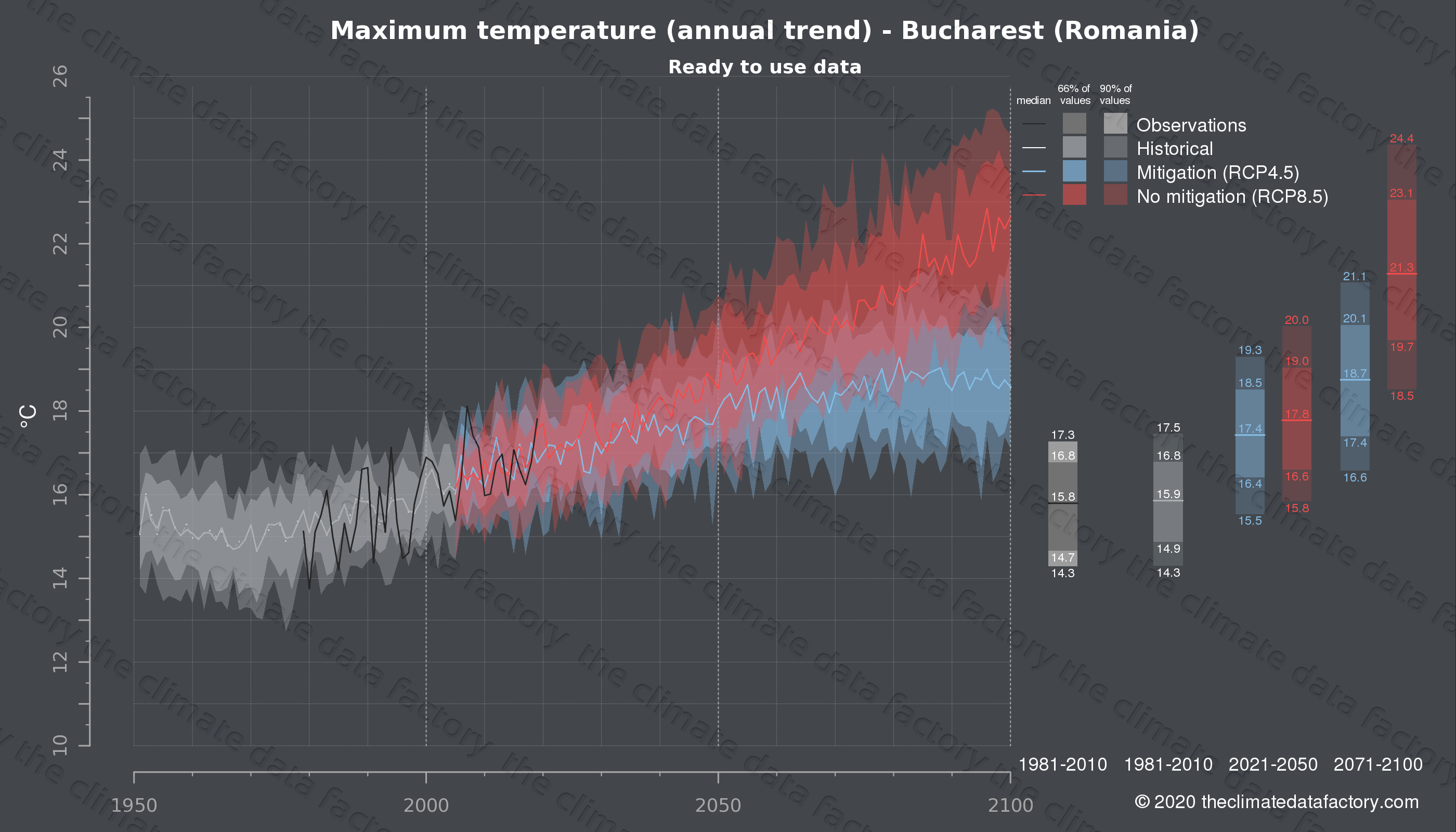 Graphic of projected maximum temperature for Bucharest (Romania) under two climate change mitigation policy scenarios (RCP4.5, RCP8.5). Represented climate data are processed (bias-adjusted and quality controlled) data from IPCC models. https://theclimatedatafactory.com