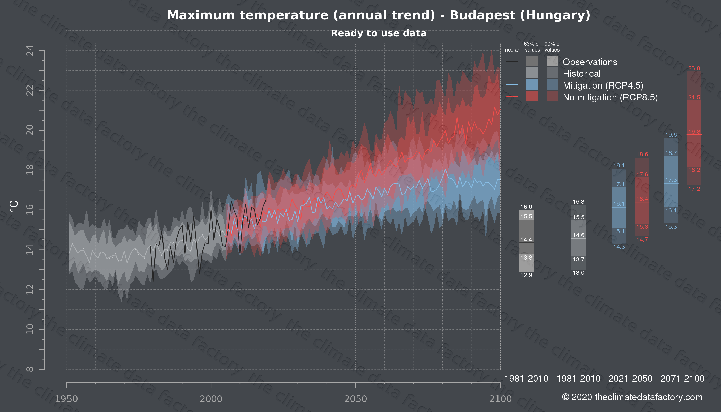 Graphic of projected maximum temperature for Budapest (Hungary) under two climate change mitigation policy scenarios (RCP4.5, RCP8.5). Represented climate data are processed (bias-adjusted and quality controlled) data from IPCC models. https://theclimatedatafactory.com