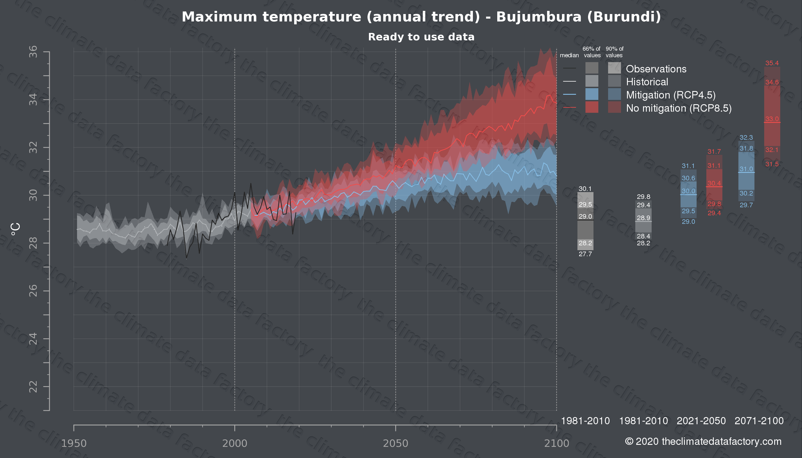 Graphic of projected maximum temperature for Bujumbura (Burundi) under two climate change mitigation policy scenarios (RCP4.5, RCP8.5). Represented climate data are processed (bias-adjusted and quality controlled) data from IPCC models. https://theclimatedatafactory.com