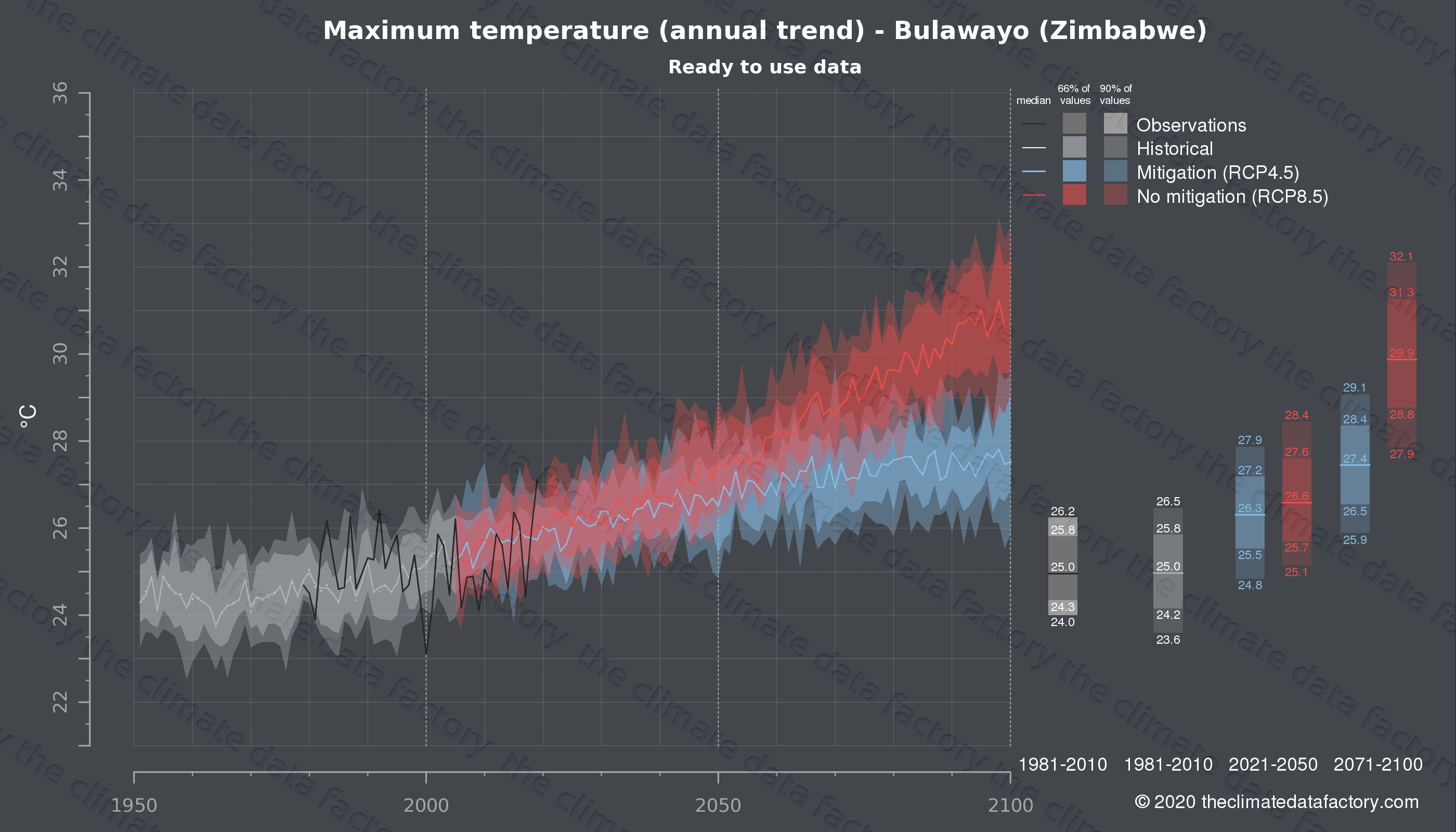 Graphic of projected maximum temperature for Bulawayo (Zimbabwe) under two climate change mitigation policy scenarios (RCP4.5, RCP8.5). Represented climate data are processed (bias-adjusted and quality controlled) data from IPCC models. https://theclimatedatafactory.com