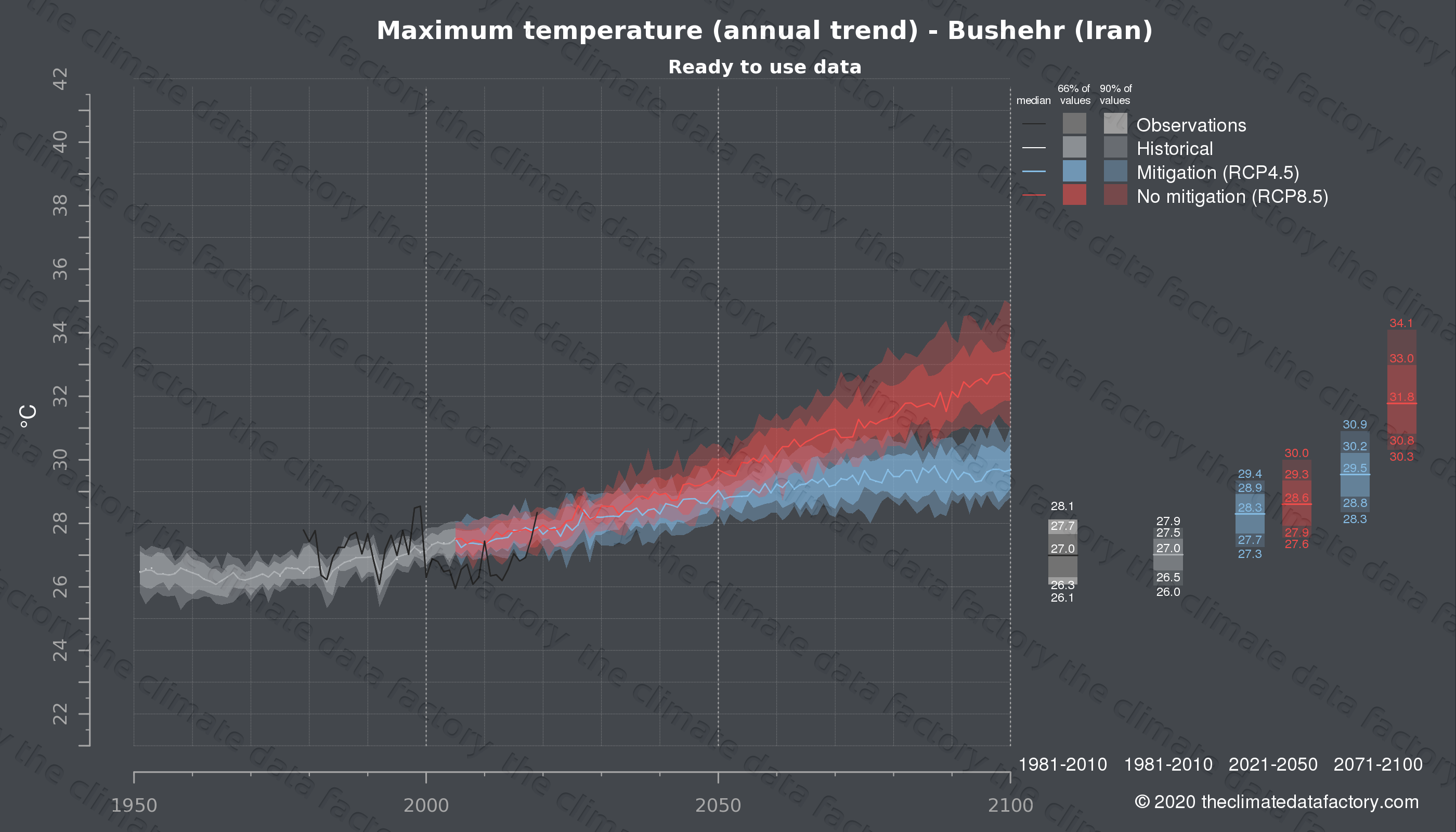 Graphic of projected maximum temperature for Bushehr (Iran) under two climate change mitigation policy scenarios (RCP4.5, RCP8.5). Represented climate data are processed (bias-adjusted and quality controlled) data from IPCC models. https://theclimatedatafactory.com