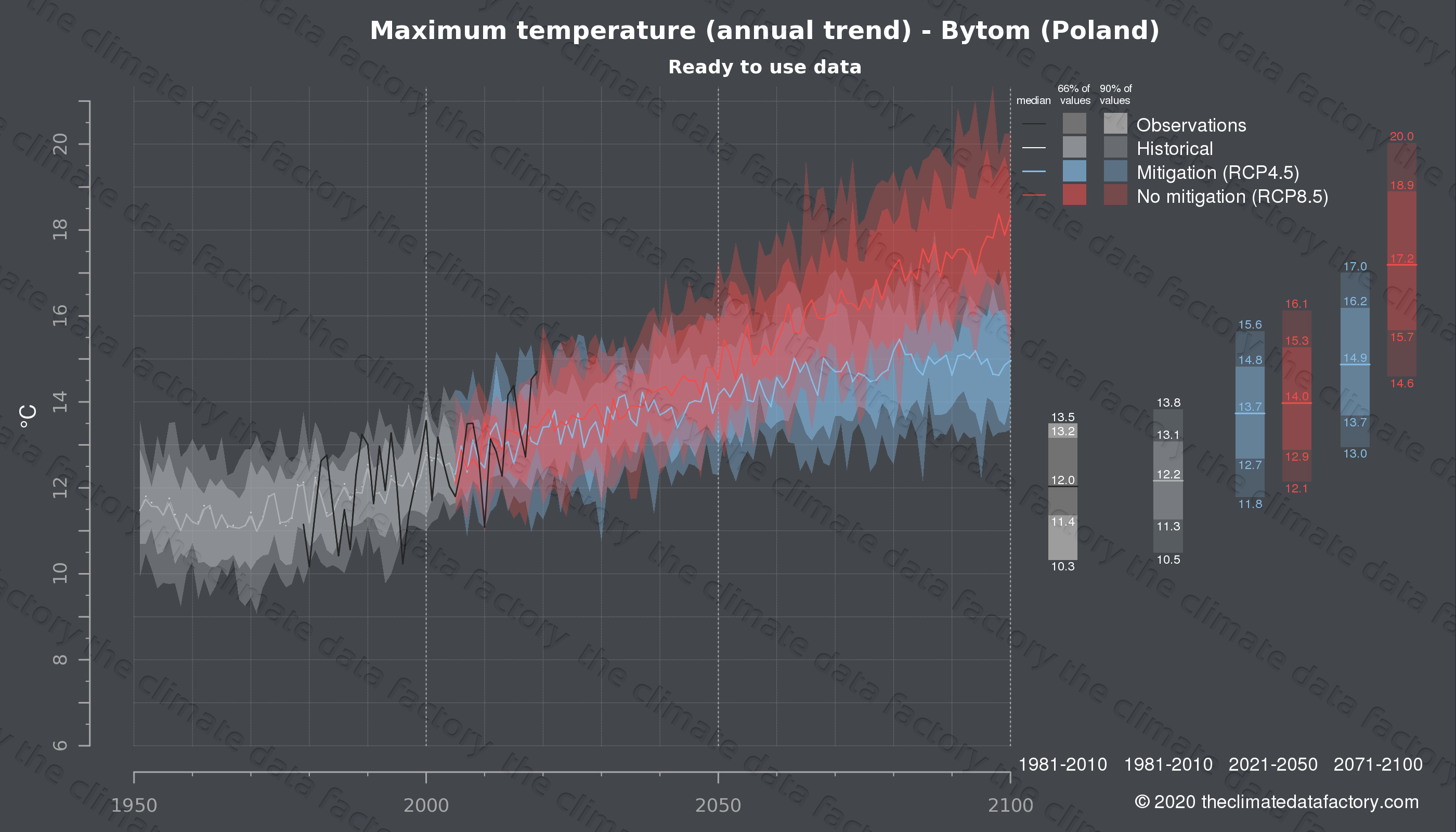Graphic of projected maximum temperature for Bytom (Poland) under two climate change mitigation policy scenarios (RCP4.5, RCP8.5). Represented climate data are processed (bias-adjusted and quality controlled) data from IPCC models. https://theclimatedatafactory.com