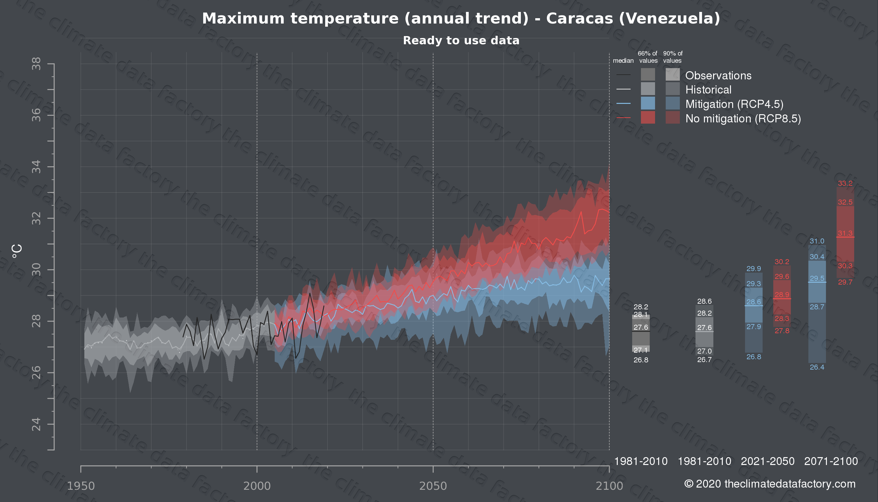 Graphic of projected maximum temperature for Caracas (Venezuela) under two climate change mitigation policy scenarios (RCP4.5, RCP8.5). Represented climate data are processed (bias-adjusted and quality controlled) data from IPCC models. https://theclimatedatafactory.com