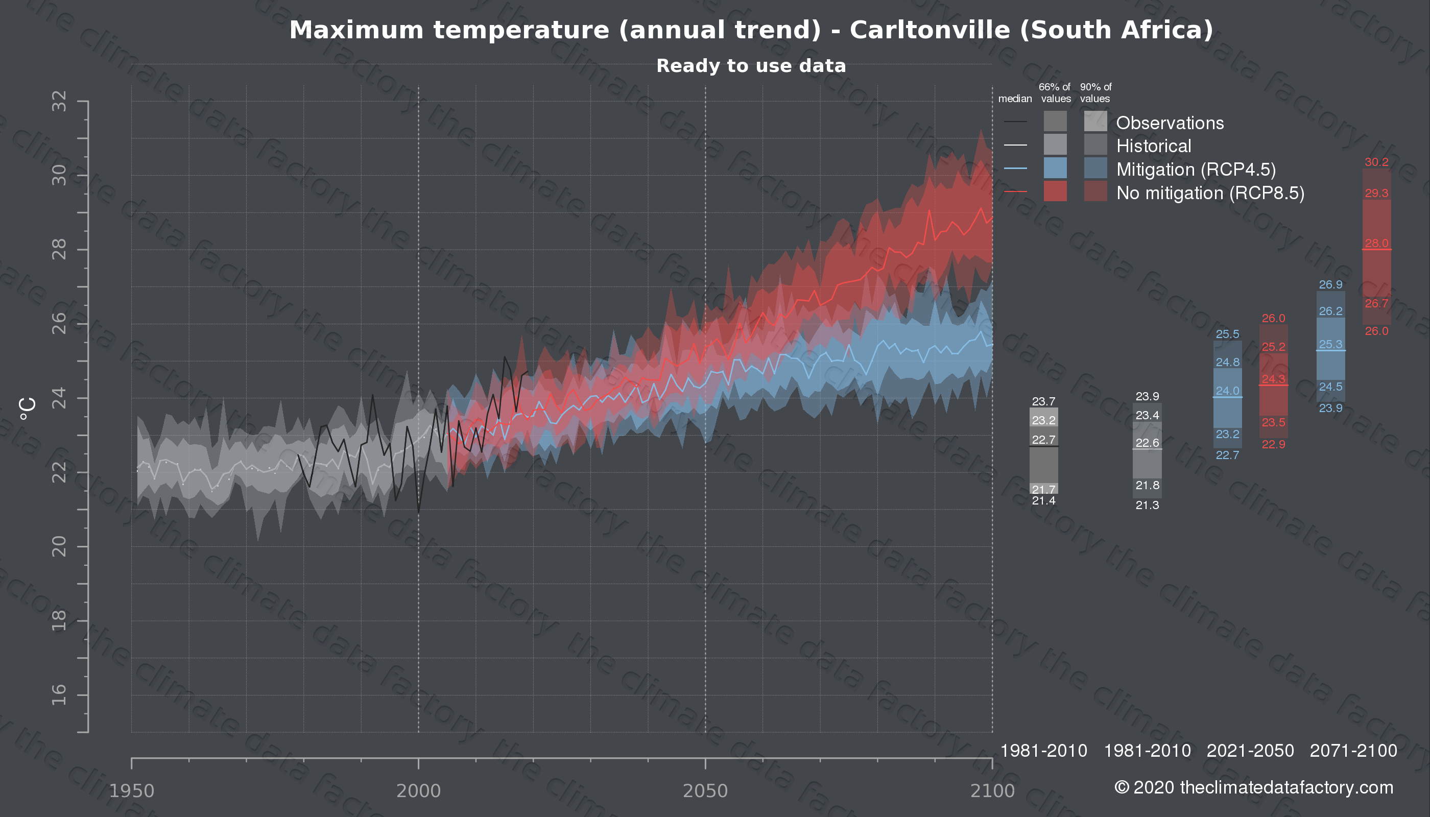 Graphic of projected maximum temperature for Carltonville (South Africa) under two climate change mitigation policy scenarios (RCP4.5, RCP8.5). Represented climate data are processed (bias-adjusted and quality controlled) data from IPCC models. https://theclimatedatafactory.com