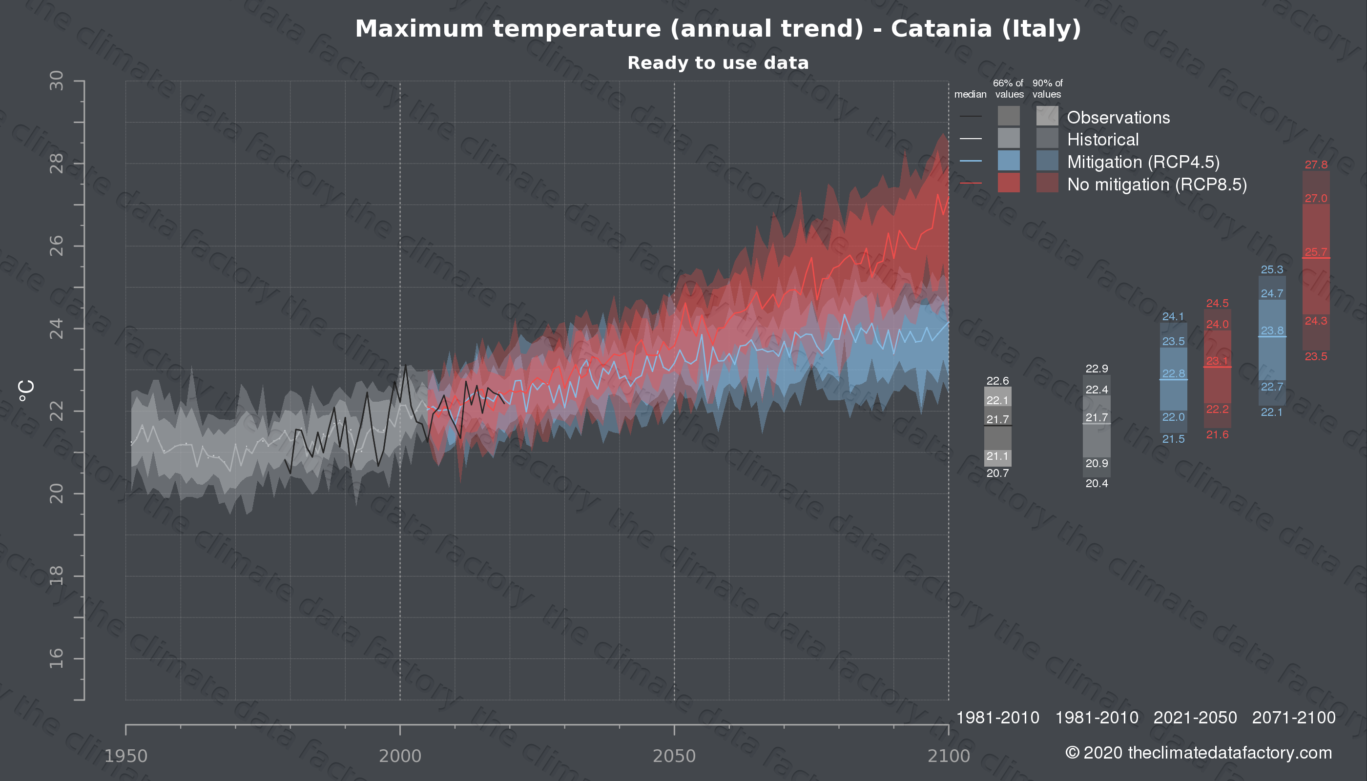 Graphic of projected maximum temperature for Catania (Italy) under two climate change mitigation policy scenarios (RCP4.5, RCP8.5). Represented climate data are processed (bias-adjusted and quality controlled) data from IPCC models. https://theclimatedatafactory.com