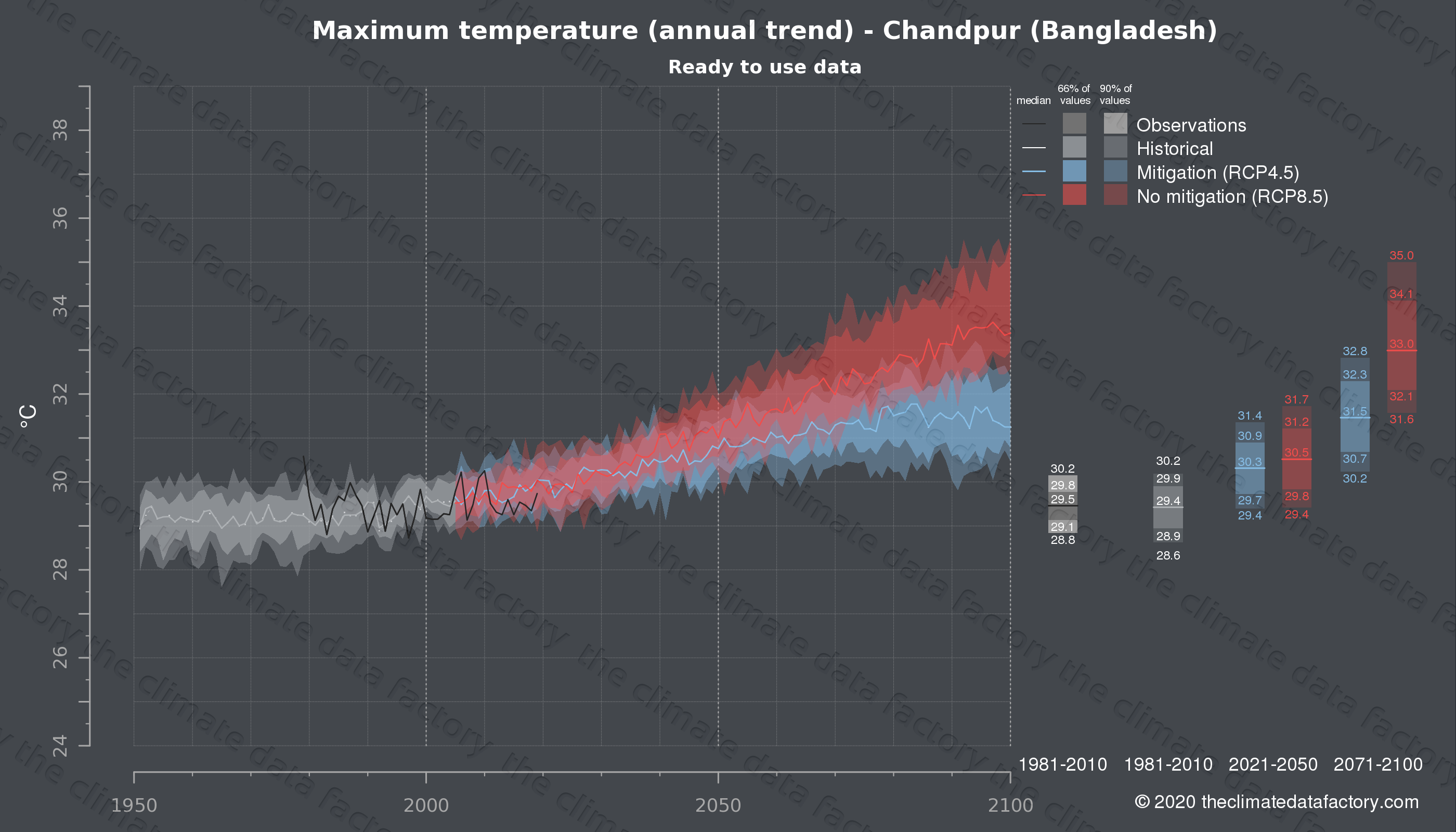 Graphic of projected maximum temperature for Chandpur (Bangladesh) under two climate change mitigation policy scenarios (RCP4.5, RCP8.5). Represented climate data are processed (bias-adjusted and quality controlled) data from IPCC models. https://theclimatedatafactory.com