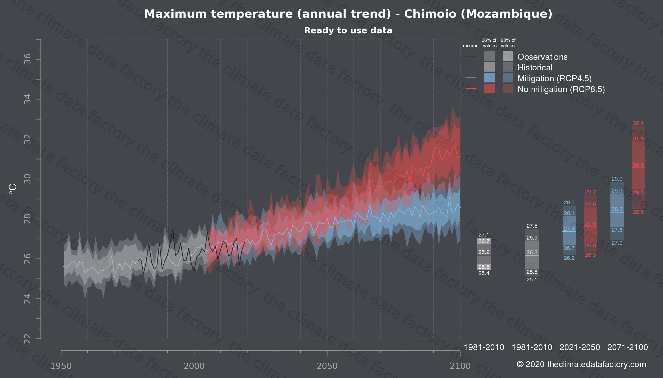 Graphic of projected maximum temperature for Chimoio (Mozambique) under two climate change mitigation policy scenarios (RCP4.5, RCP8.5). Represented climate data are processed (bias-adjusted and quality controlled) data from IPCC models. https://theclimatedatafactory.com