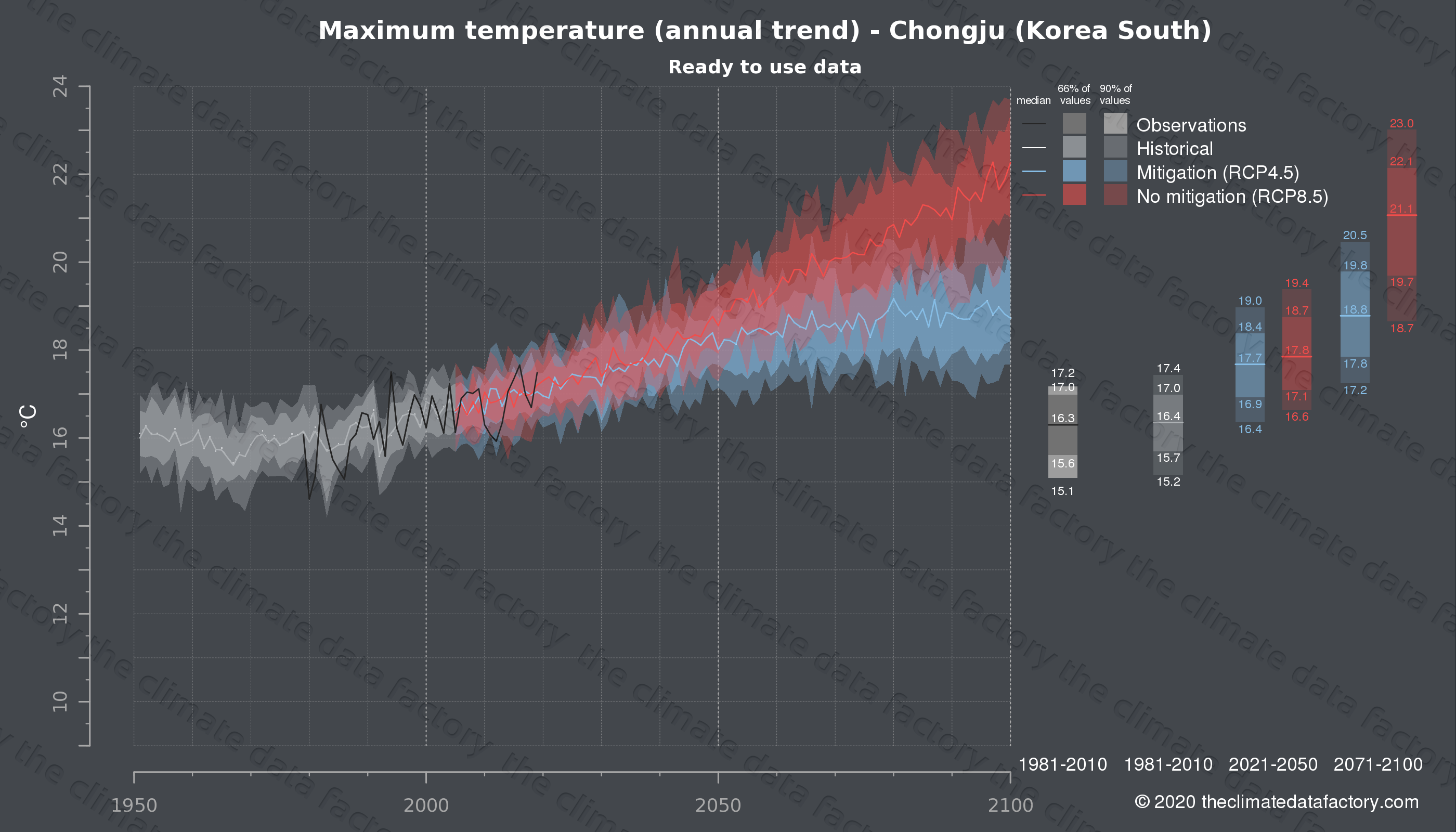 Graphic of projected maximum temperature for Chongju (South Korea) under two climate change mitigation policy scenarios (RCP4.5, RCP8.5). Represented climate data are processed (bias-adjusted and quality controlled) data from IPCC models. https://theclimatedatafactory.com