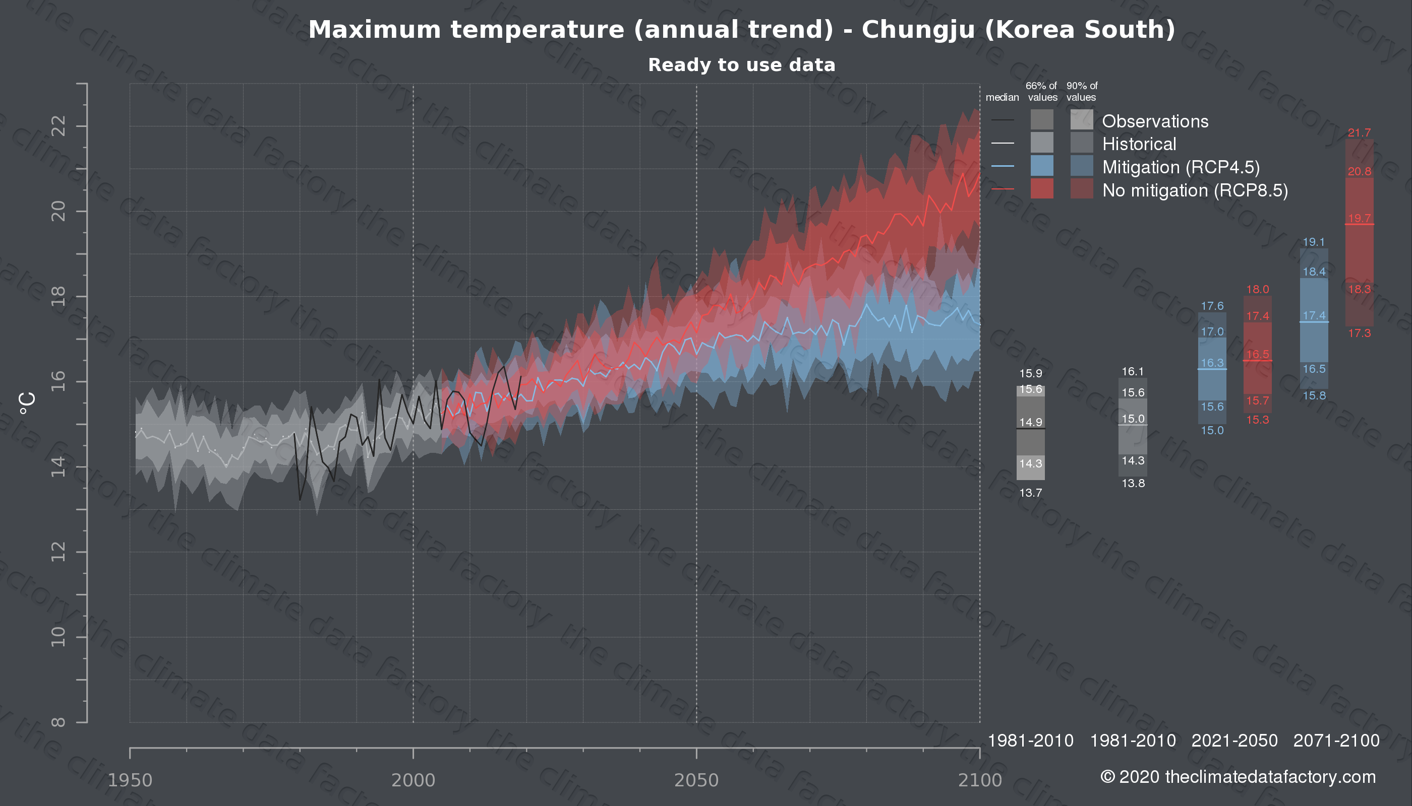 Graphic of projected maximum temperature for Chungju (South Korea) under two climate change mitigation policy scenarios (RCP4.5, RCP8.5). Represented climate data are processed (bias-adjusted and quality controlled) data from IPCC models. https://theclimatedatafactory.com