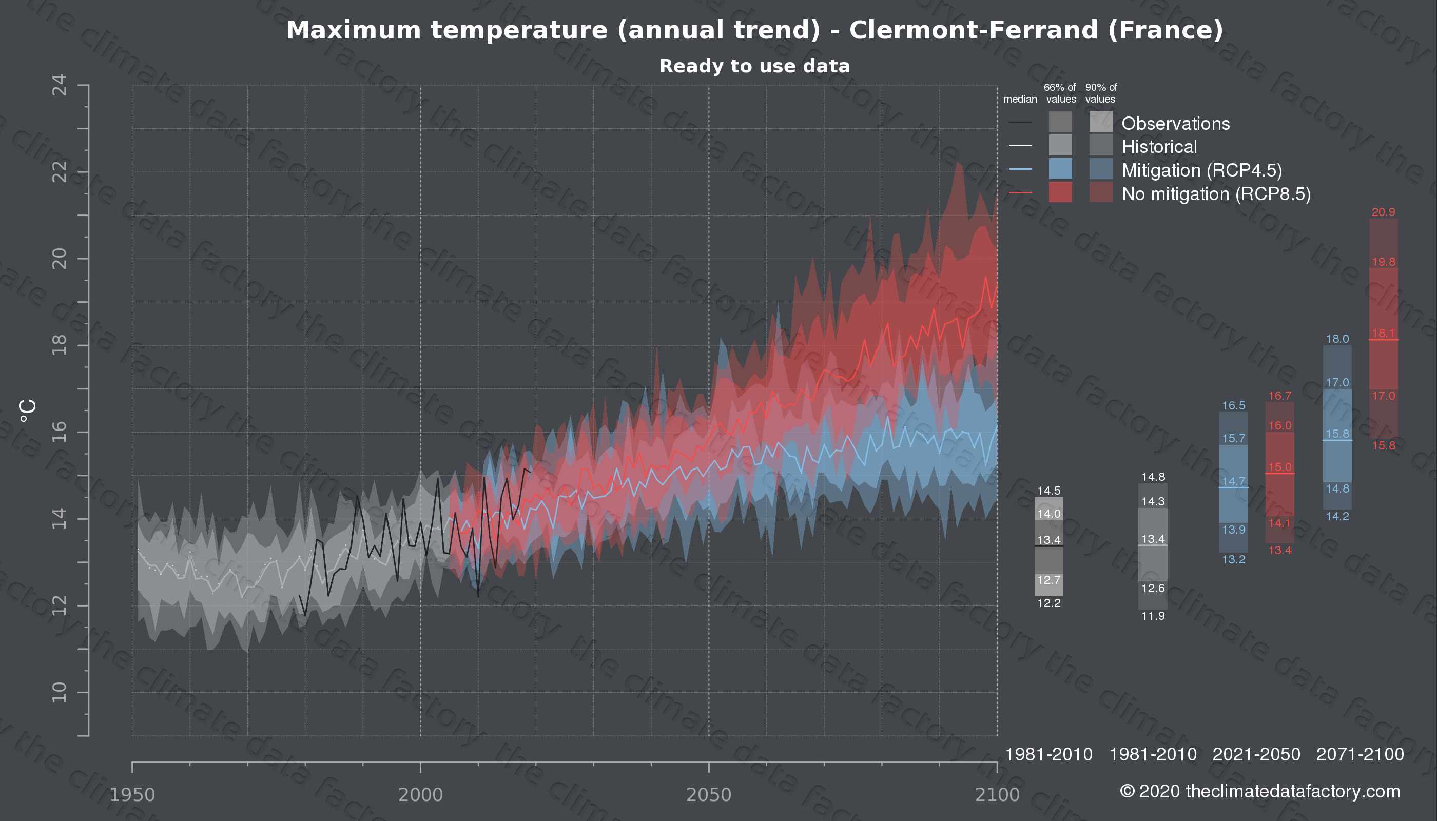 Graphic of projected maximum temperature for Clermont-Ferrand (France) under two climate change mitigation policy scenarios (RCP4.5, RCP8.5). Represented climate data are processed (bias-adjusted and quality controlled) data from IPCC models. https://theclimatedatafactory.com