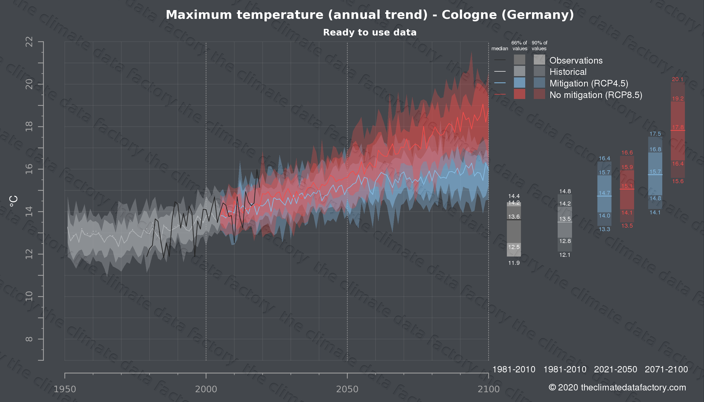 Graphic of projected maximum temperature for Cologne (Germany) under two climate change mitigation policy scenarios (RCP4.5, RCP8.5). Represented climate data are processed (bias-adjusted and quality controlled) data from IPCC models. https://theclimatedatafactory.com