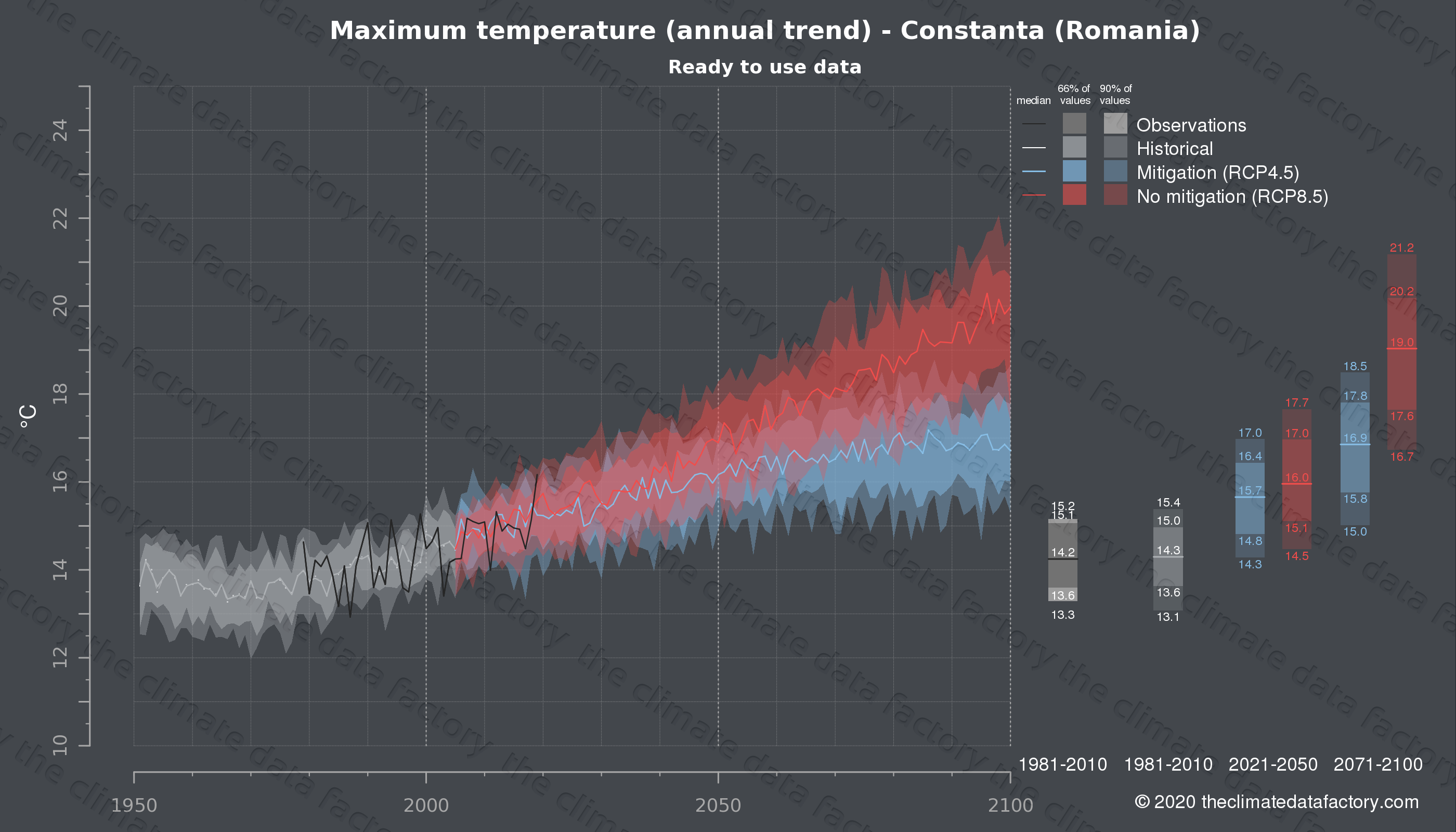 Graphic of projected maximum temperature for Constanta (Romania) under two climate change mitigation policy scenarios (RCP4.5, RCP8.5). Represented climate data are processed (bias-adjusted and quality controlled) data from IPCC models. https://theclimatedatafactory.com