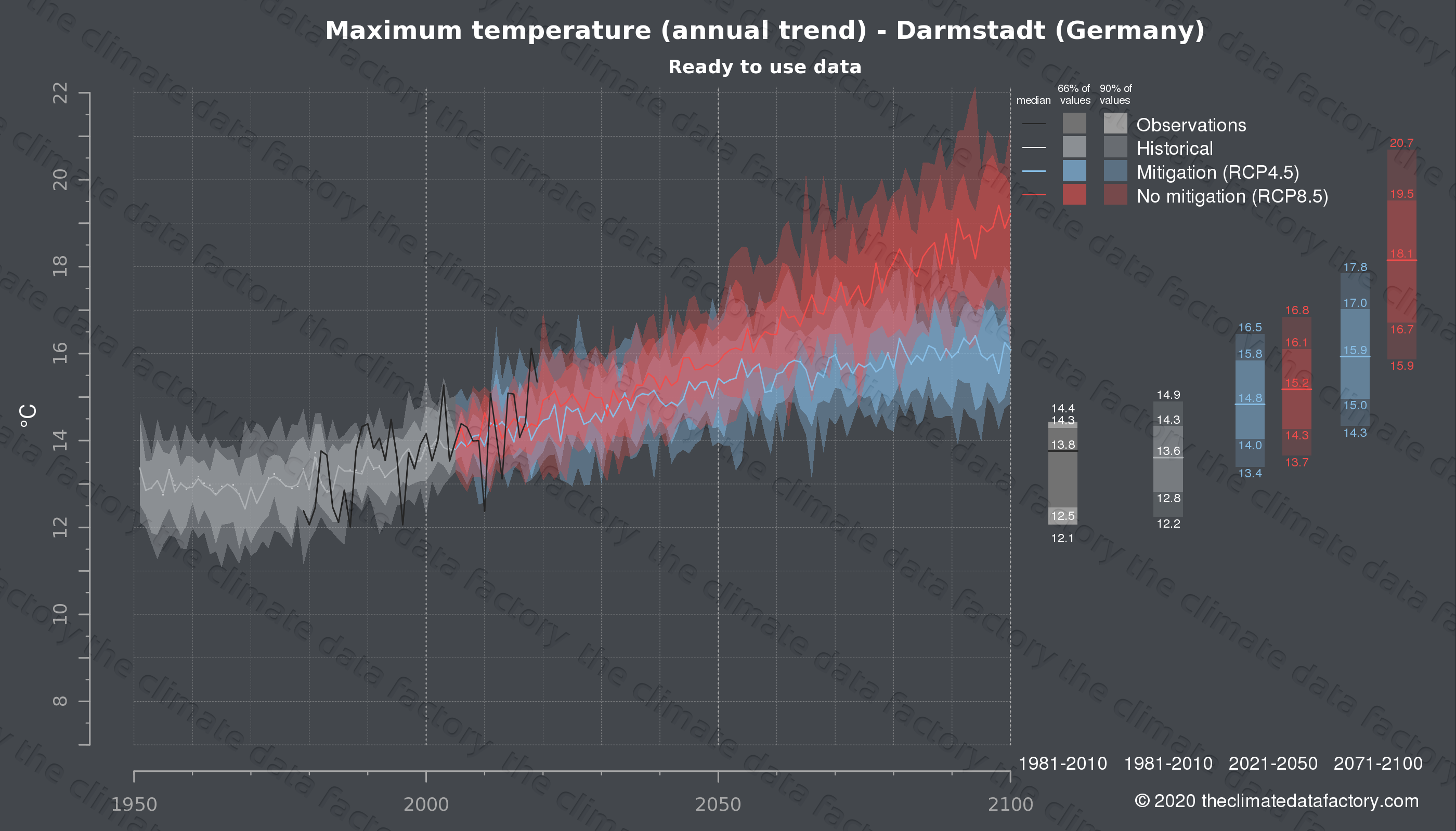 Graphic of projected maximum temperature for Darmstadt (Germany) under two climate change mitigation policy scenarios (RCP4.5, RCP8.5). Represented climate data are processed (bias-adjusted and quality controlled) data from IPCC models. https://theclimatedatafactory.com