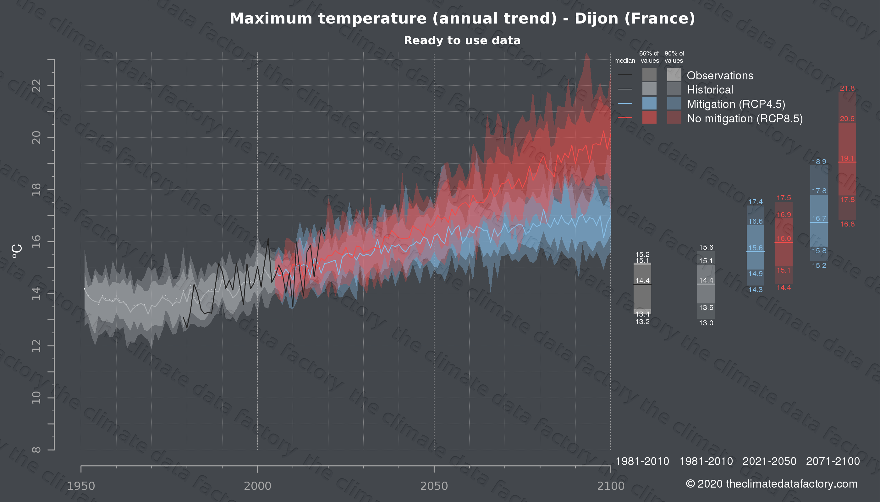 Graphic of projected maximum temperature for Dijon (France) under two climate change mitigation policy scenarios (RCP4.5, RCP8.5). Represented climate data are processed (bias-adjusted and quality controlled) data from IPCC models. https://theclimatedatafactory.com