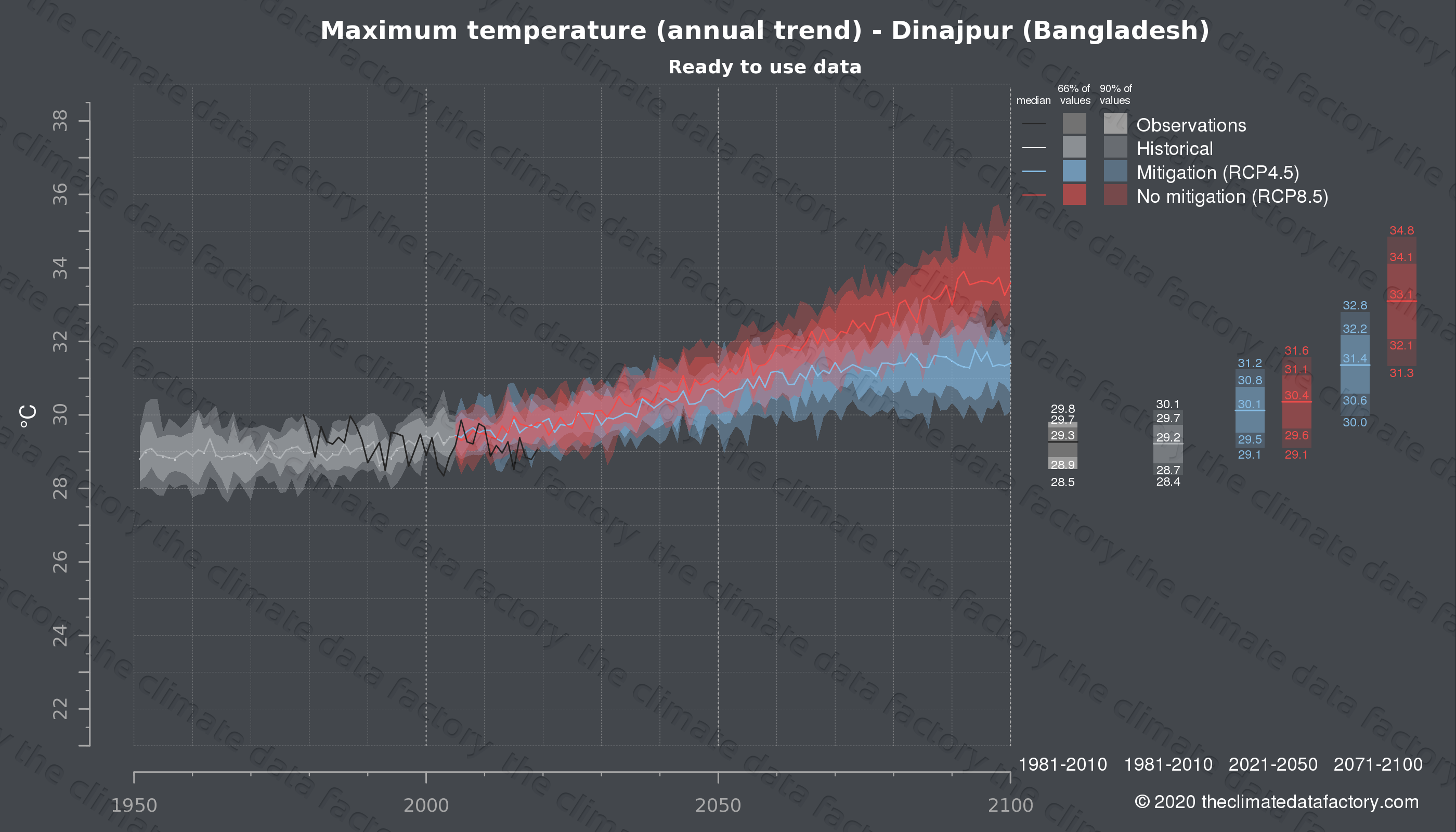 Graphic of projected maximum temperature for Dinajpur (Bangladesh) under two climate change mitigation policy scenarios (RCP4.5, RCP8.5). Represented climate data are processed (bias-adjusted and quality controlled) data from IPCC models. https://theclimatedatafactory.com