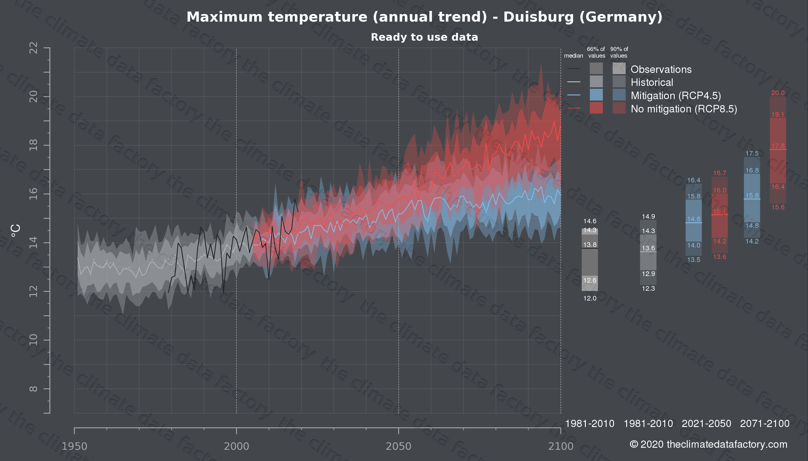 Graphic of projected maximum temperature for Duisburg (Germany) under two climate change mitigation policy scenarios (RCP4.5, RCP8.5). Represented climate data are processed (bias-adjusted and quality controlled) data from IPCC models. https://theclimatedatafactory.com