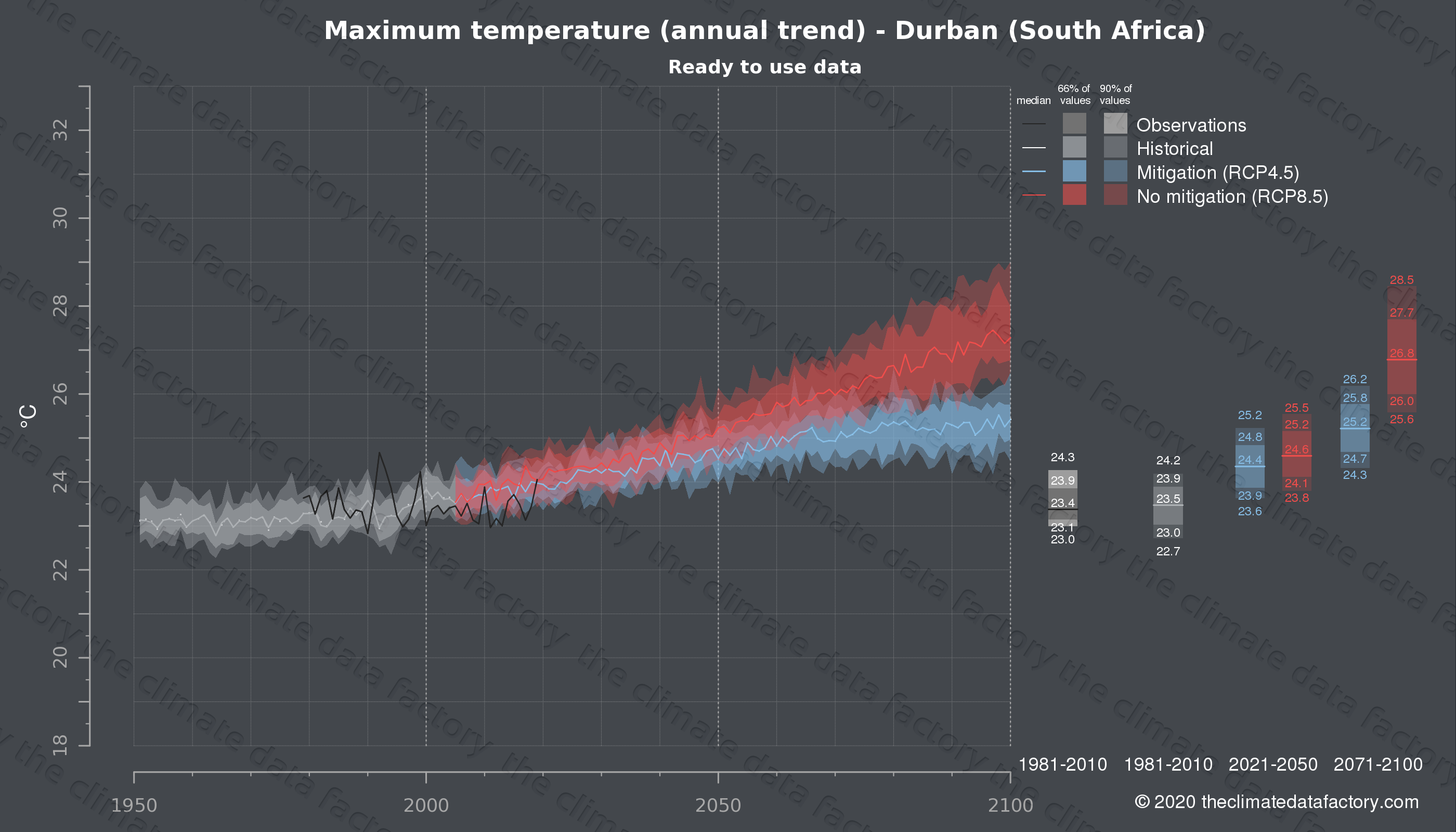 Graphic of projected maximum temperature for Durban (South Africa) under two climate change mitigation policy scenarios (RCP4.5, RCP8.5). Represented climate data are processed (bias-adjusted and quality controlled) data from IPCC models. https://theclimatedatafactory.com