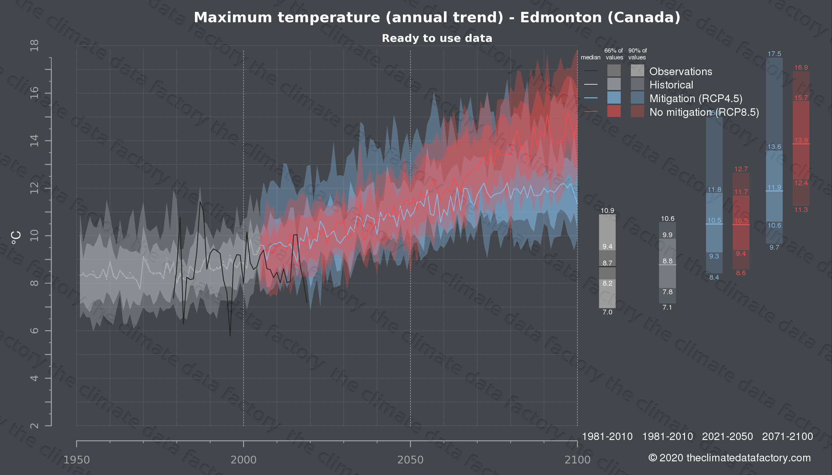 Graphic of projected maximum temperature for Edmonton (Canada) under two climate change mitigation policy scenarios (RCP4.5, RCP8.5). Represented climate data are processed (bias-adjusted and quality controlled) data from IPCC models. https://theclimatedatafactory.com
