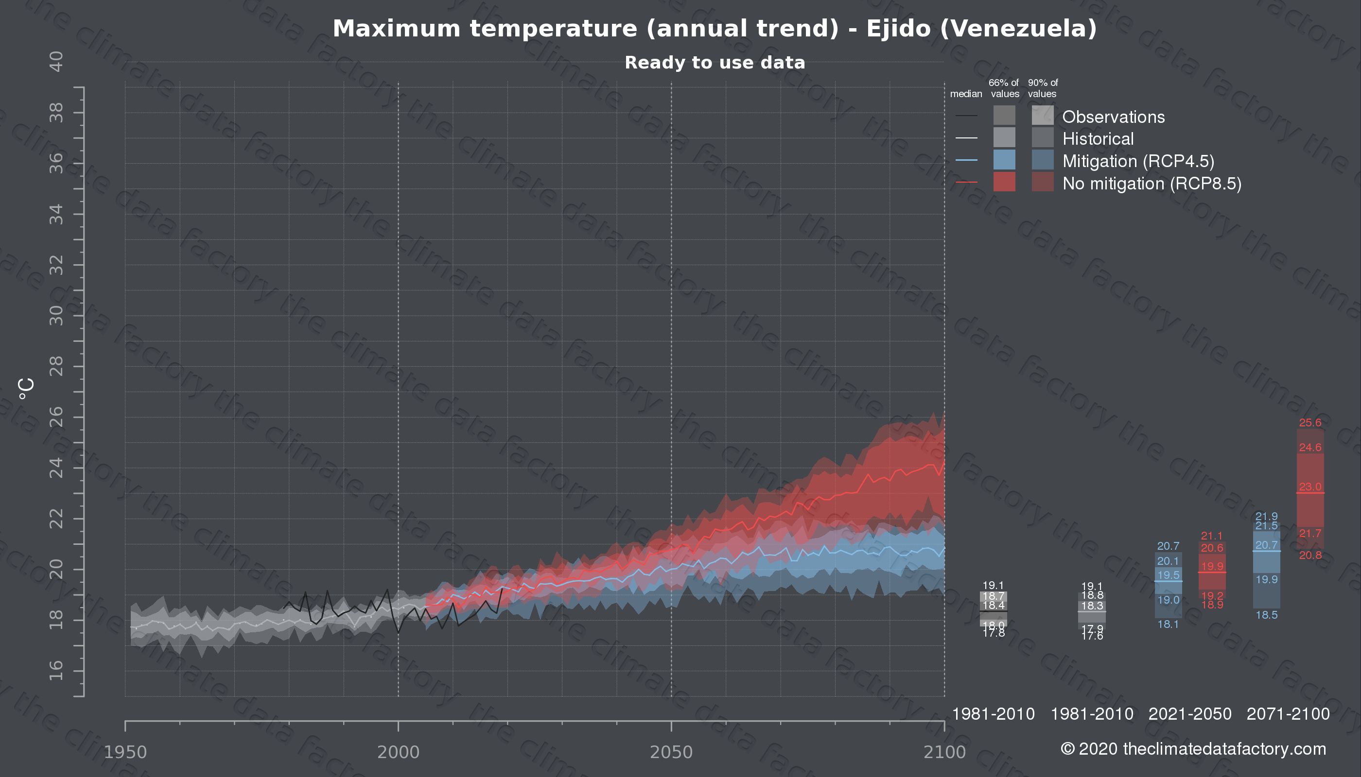 Graphic of projected maximum temperature for Ejido (Venezuela) under two climate change mitigation policy scenarios (RCP4.5, RCP8.5). Represented climate data are processed (bias-adjusted and quality controlled) data from IPCC models. https://theclimatedatafactory.com