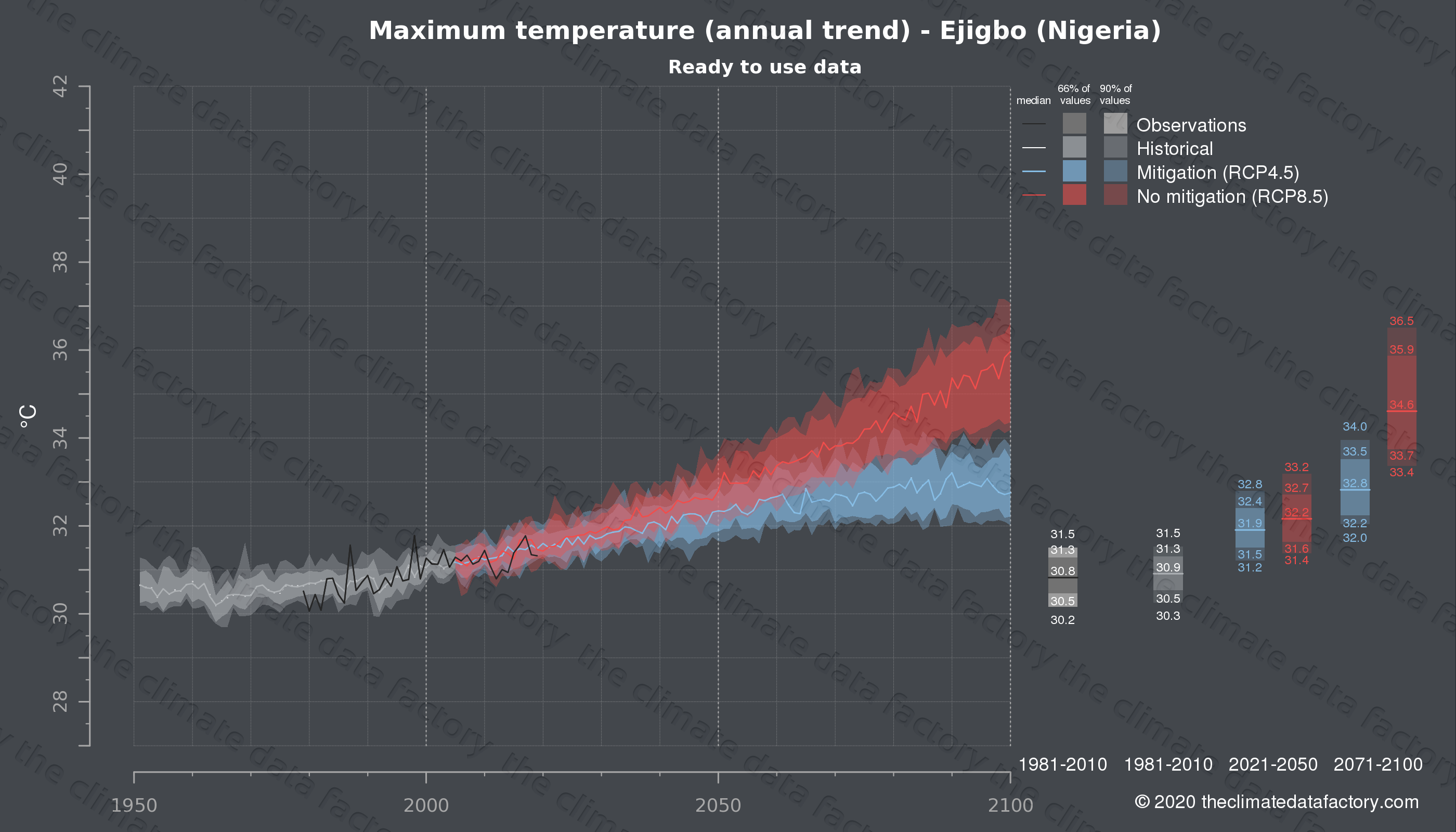 Graphic of projected maximum temperature for Ejigbo (Nigeria) under two climate change mitigation policy scenarios (RCP4.5, RCP8.5). Represented climate data are processed (bias-adjusted and quality controlled) data from IPCC models. https://theclimatedatafactory.com
