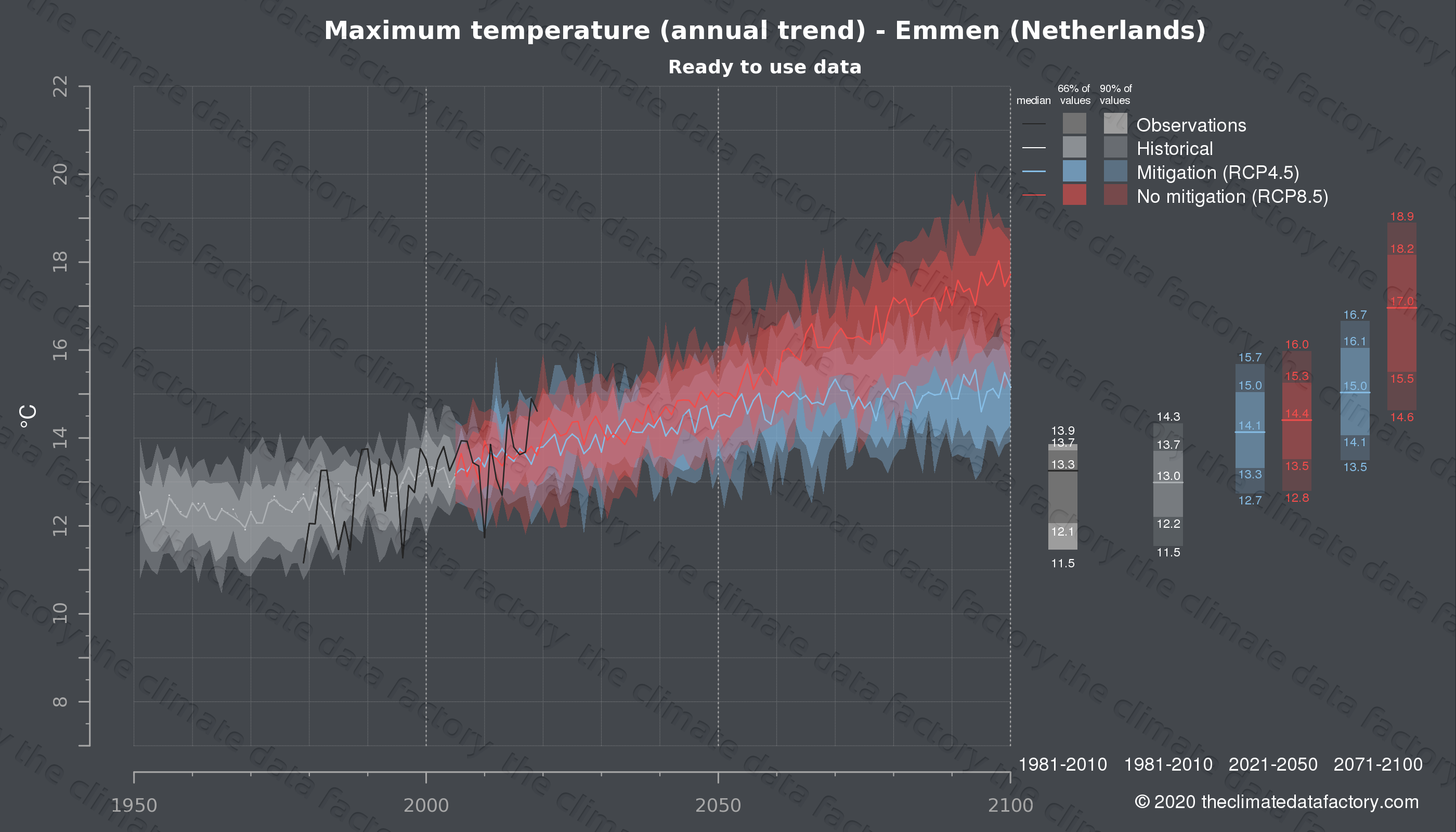 Graphic of projected maximum temperature for Emmen (Netherlands) under two climate change mitigation policy scenarios (RCP4.5, RCP8.5). Represented climate data are processed (bias-adjusted and quality controlled) data from IPCC models. https://theclimatedatafactory.com
