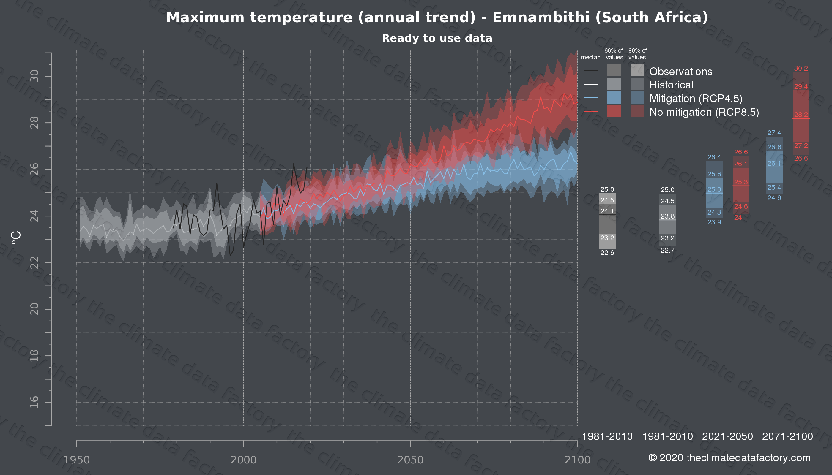Graphic of projected maximum temperature for Emnambithi (South Africa) under two climate change mitigation policy scenarios (RCP4.5, RCP8.5). Represented climate data are processed (bias-adjusted and quality controlled) data from IPCC models. https://theclimatedatafactory.com