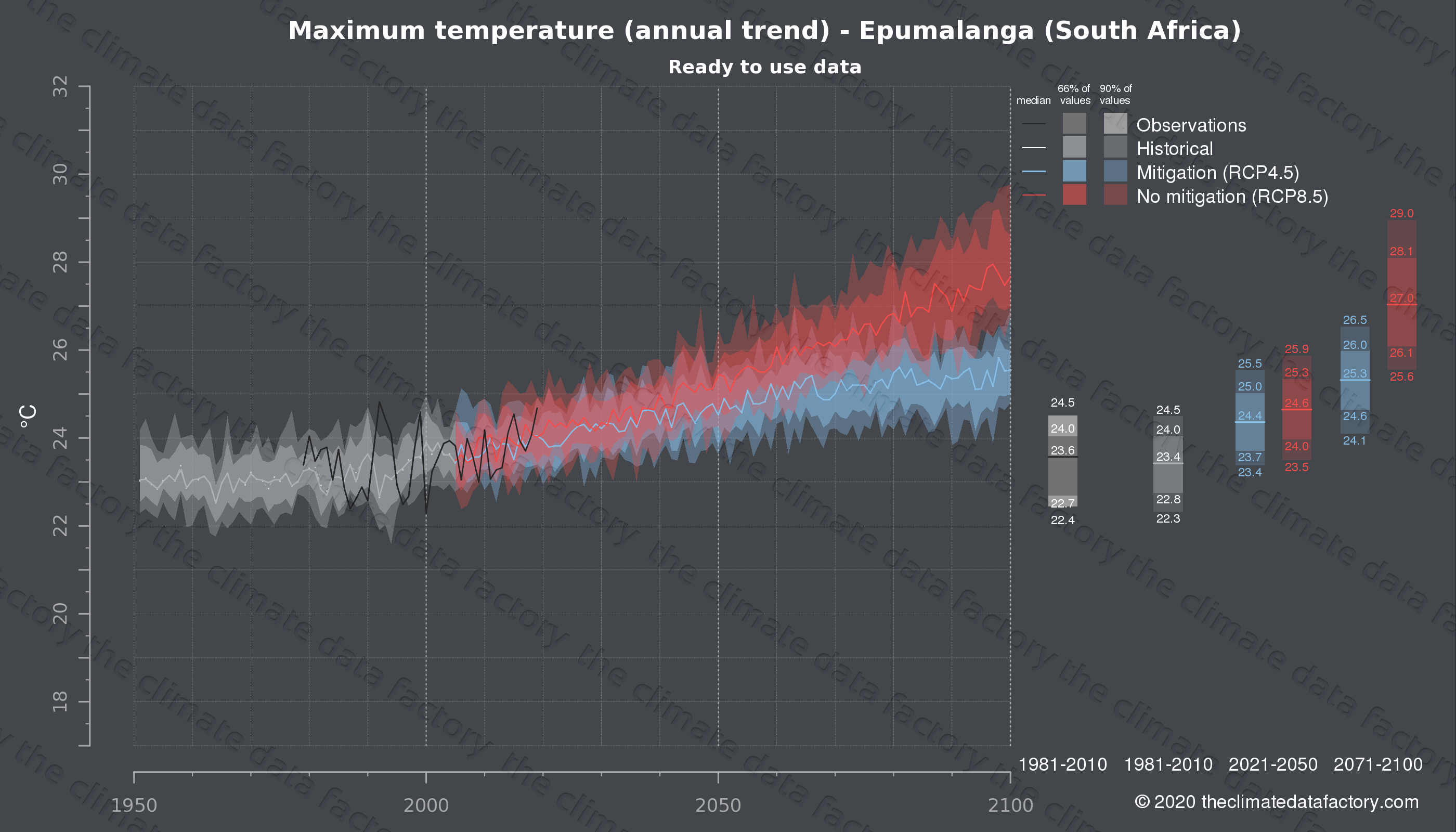 Graphic of projected maximum temperature for Epumalanga (South Africa) under two climate change mitigation policy scenarios (RCP4.5, RCP8.5). Represented climate data are processed (bias-adjusted and quality controlled) data from IPCC models. https://theclimatedatafactory.com
