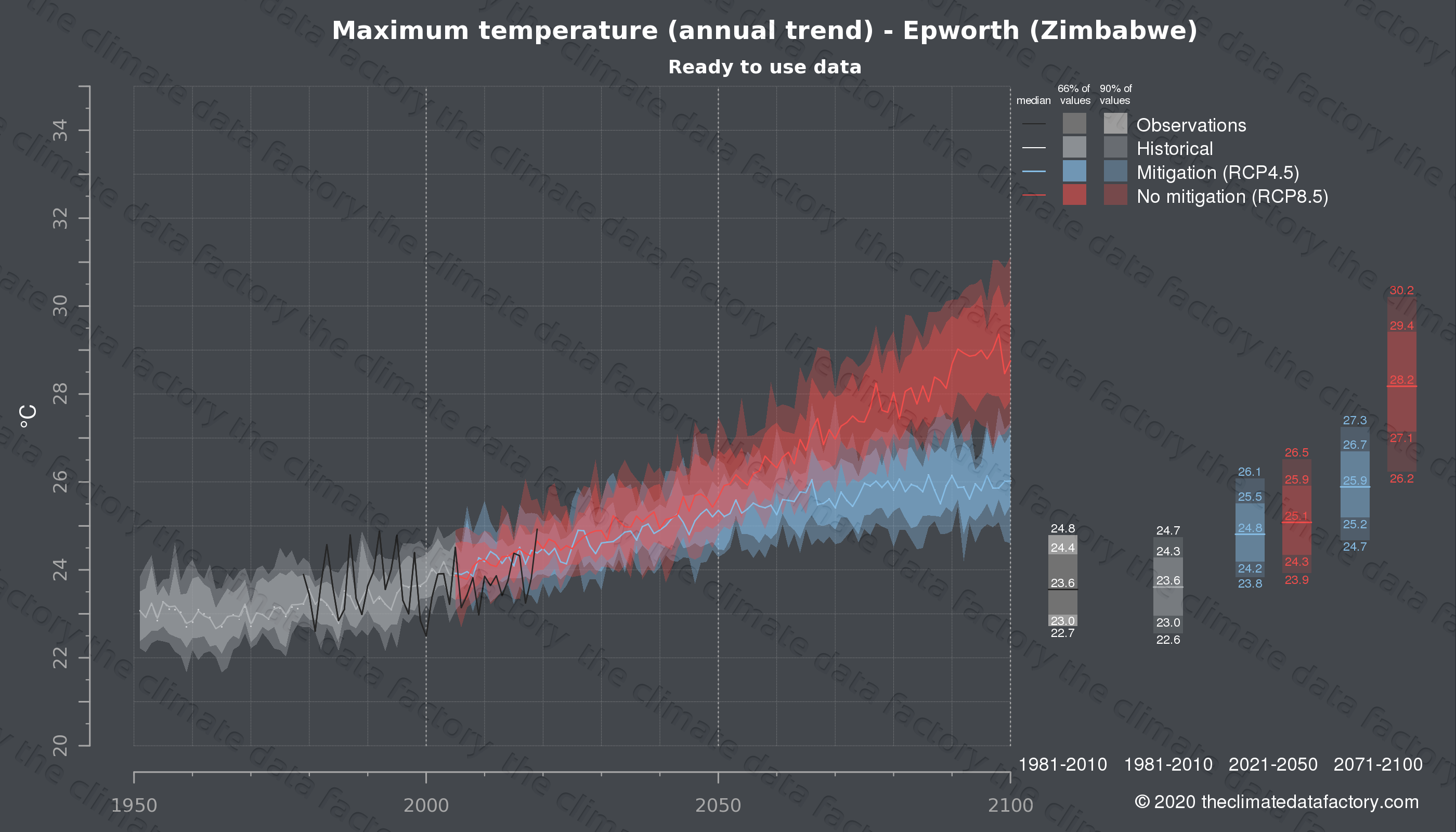 Graphic of projected maximum temperature for Epworth (Zimbabwe) under two climate change mitigation policy scenarios (RCP4.5, RCP8.5). Represented climate data are processed (bias-adjusted and quality controlled) data from IPCC models. https://theclimatedatafactory.com