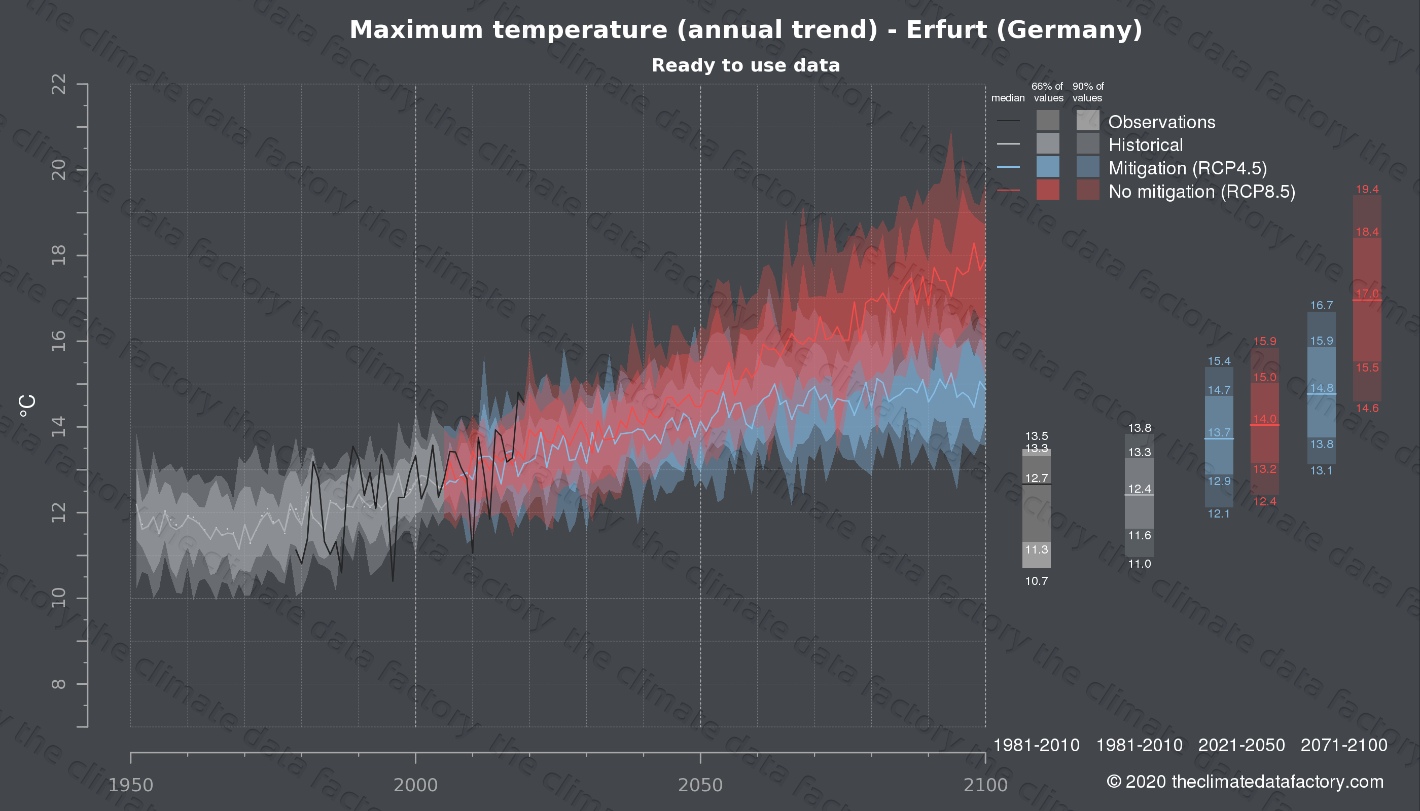 Graphic of projected maximum temperature for Erfurt (Germany) under two climate change mitigation policy scenarios (RCP4.5, RCP8.5). Represented climate data are processed (bias-adjusted and quality controlled) data from IPCC models. https://theclimatedatafactory.com
