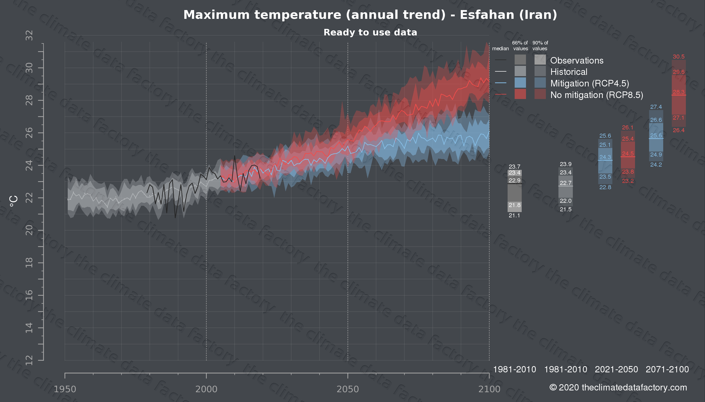 Graphic of projected maximum temperature for Esfahan (Iran) under two climate change mitigation policy scenarios (RCP4.5, RCP8.5). Represented climate data are processed (bias-adjusted and quality controlled) data from IPCC models. https://theclimatedatafactory.com