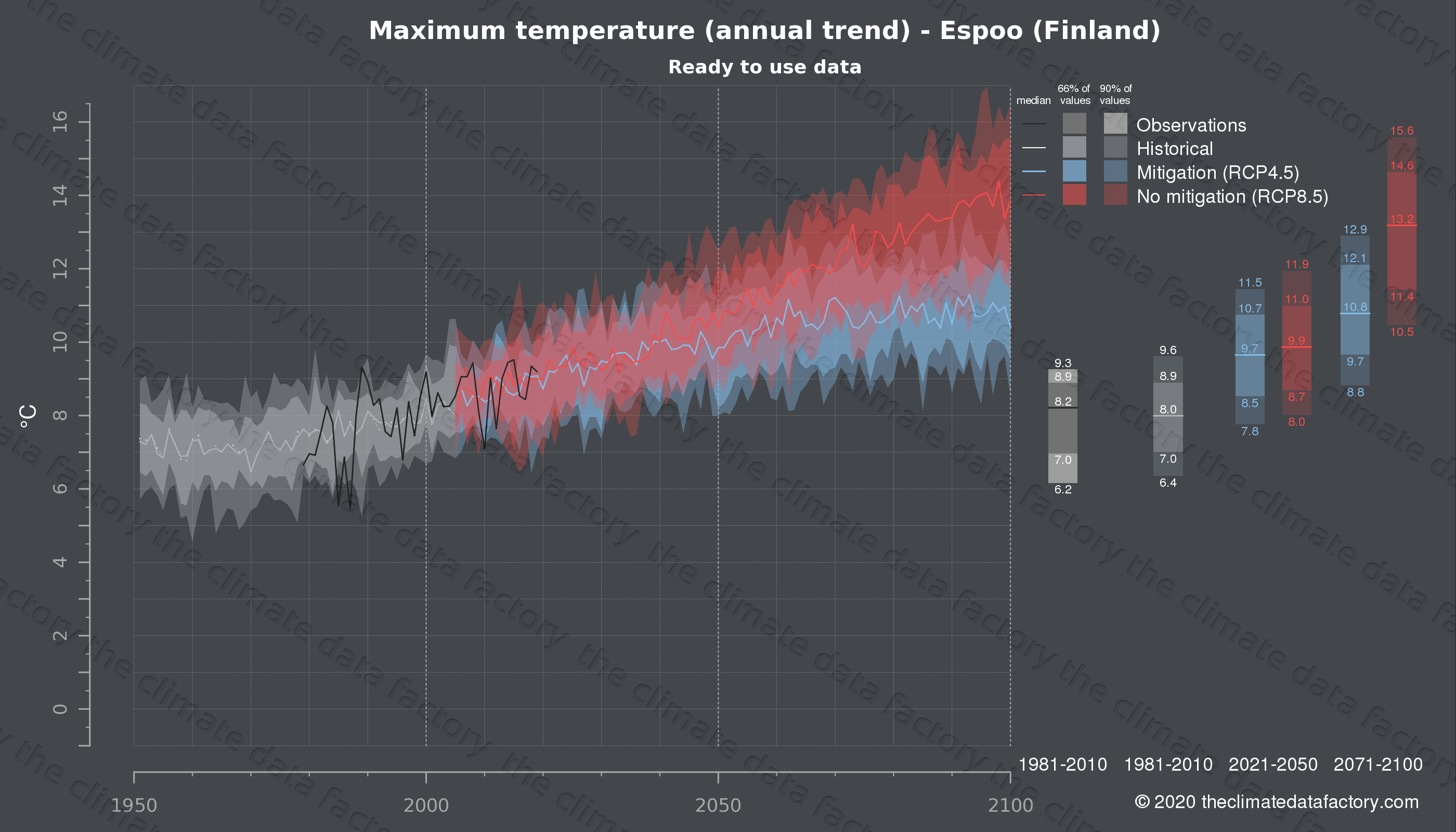 Graphic of projected maximum temperature for Espoo (Finland) under two climate change mitigation policy scenarios (RCP4.5, RCP8.5). Represented climate data are processed (bias-adjusted and quality controlled) data from IPCC models. https://theclimatedatafactory.com