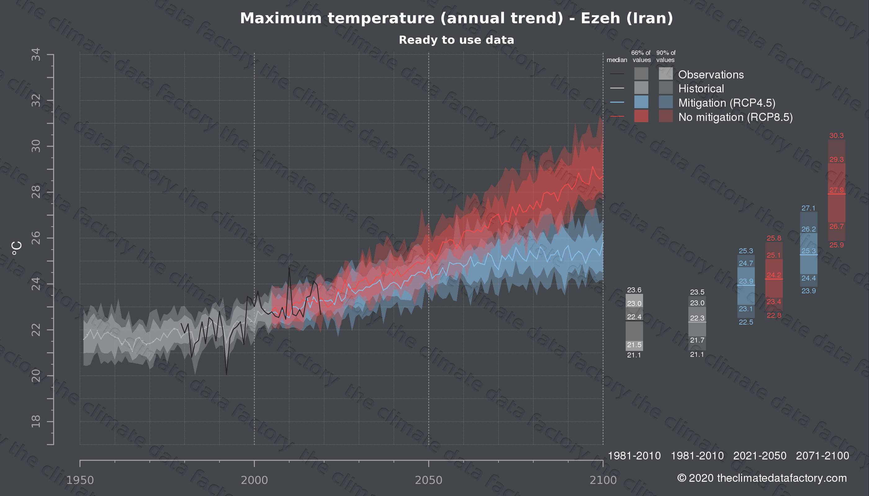 Graphic of projected maximum temperature for Ezeh (Iran) under two climate change mitigation policy scenarios (RCP4.5, RCP8.5). Represented climate data are processed (bias-adjusted and quality controlled) data from IPCC models. https://theclimatedatafactory.com