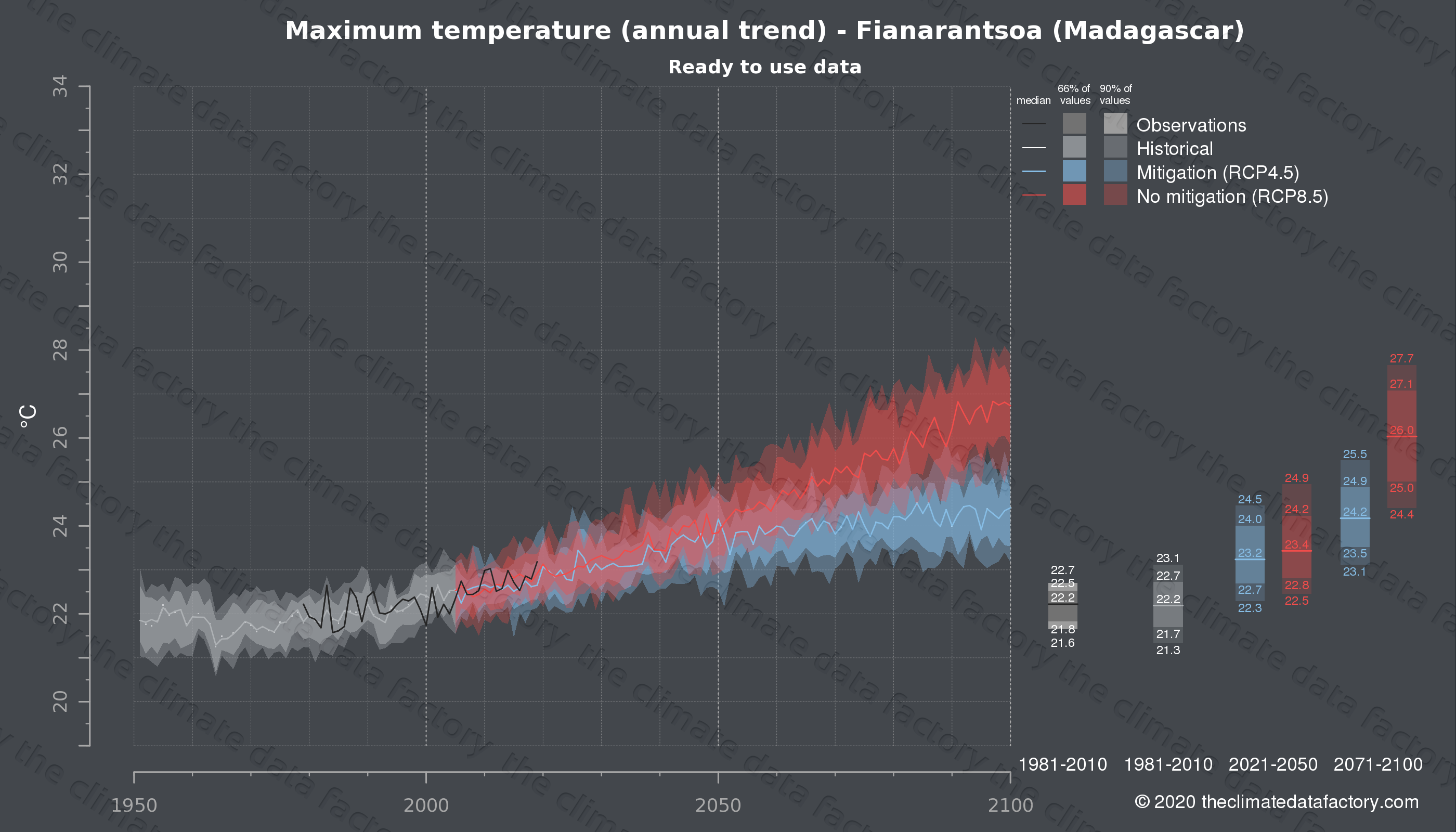 Graphic of projected maximum temperature for Fianarantsoa (Madagascar) under two climate change mitigation policy scenarios (RCP4.5, RCP8.5). Represented climate data are processed (bias-adjusted and quality controlled) data from IPCC models. https://theclimatedatafactory.com