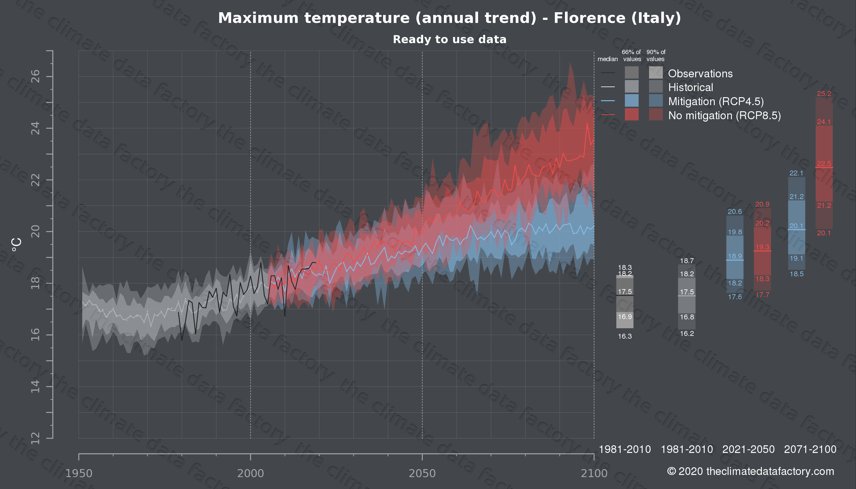 Graphic of projected maximum temperature for Florence (Italy) under two climate change mitigation policy scenarios (RCP4.5, RCP8.5). Represented climate data are processed (bias-adjusted and quality controlled) data from IPCC models. https://theclimatedatafactory.com