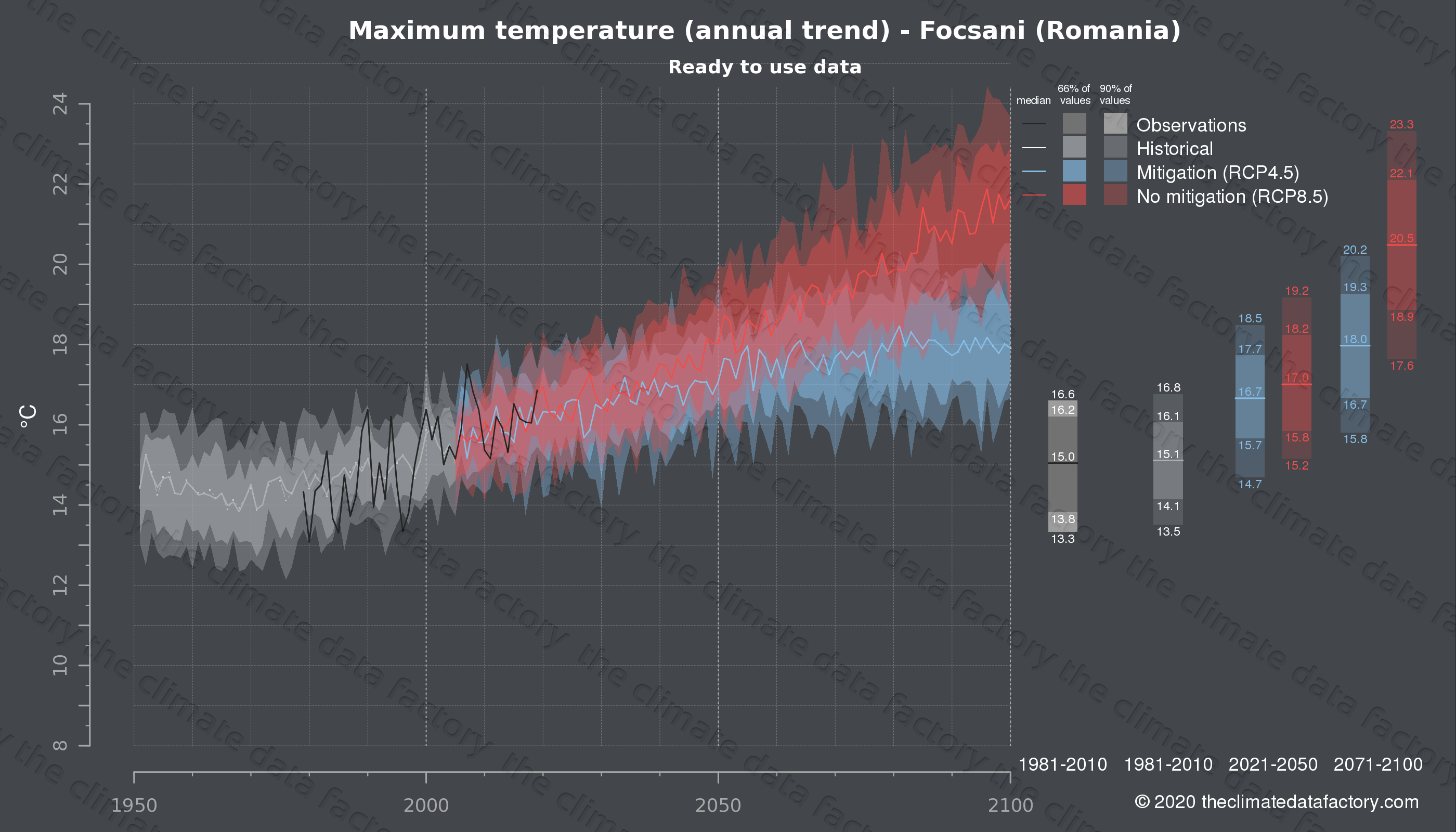 Graphic of projected maximum temperature for Focsani (Romania) under two climate change mitigation policy scenarios (RCP4.5, RCP8.5). Represented climate data are processed (bias-adjusted and quality controlled) data from IPCC models. https://theclimatedatafactory.com