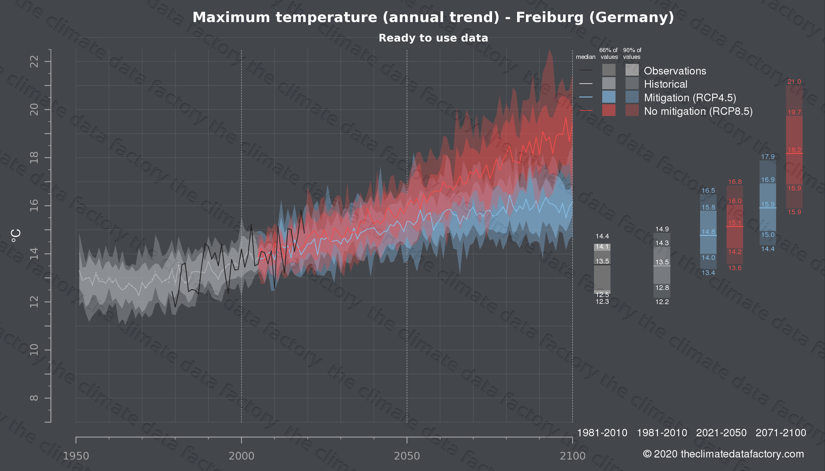 Graphic of projected maximum temperature for Freiburg (Germany) under two climate change mitigation policy scenarios (RCP4.5, RCP8.5). Represented climate data are processed (bias-adjusted and quality controlled) data from IPCC models. https://theclimatedatafactory.com
