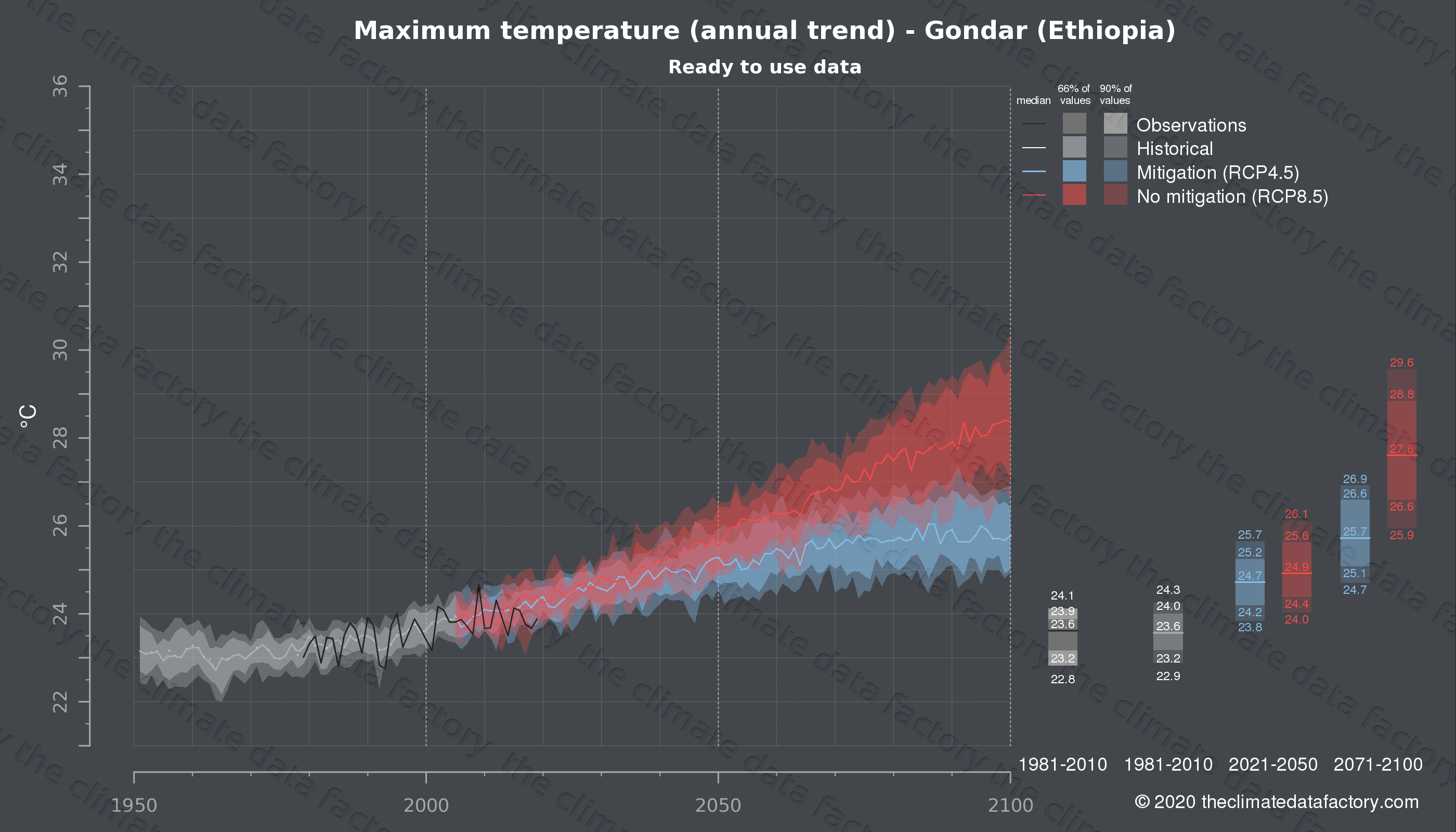 Graphic of projected maximum temperature for Gondar (Ethiopia) under two climate change mitigation policy scenarios (RCP4.5, RCP8.5). Represented climate data are processed (bias-adjusted and quality controlled) data from IPCC models. https://theclimatedatafactory.com
