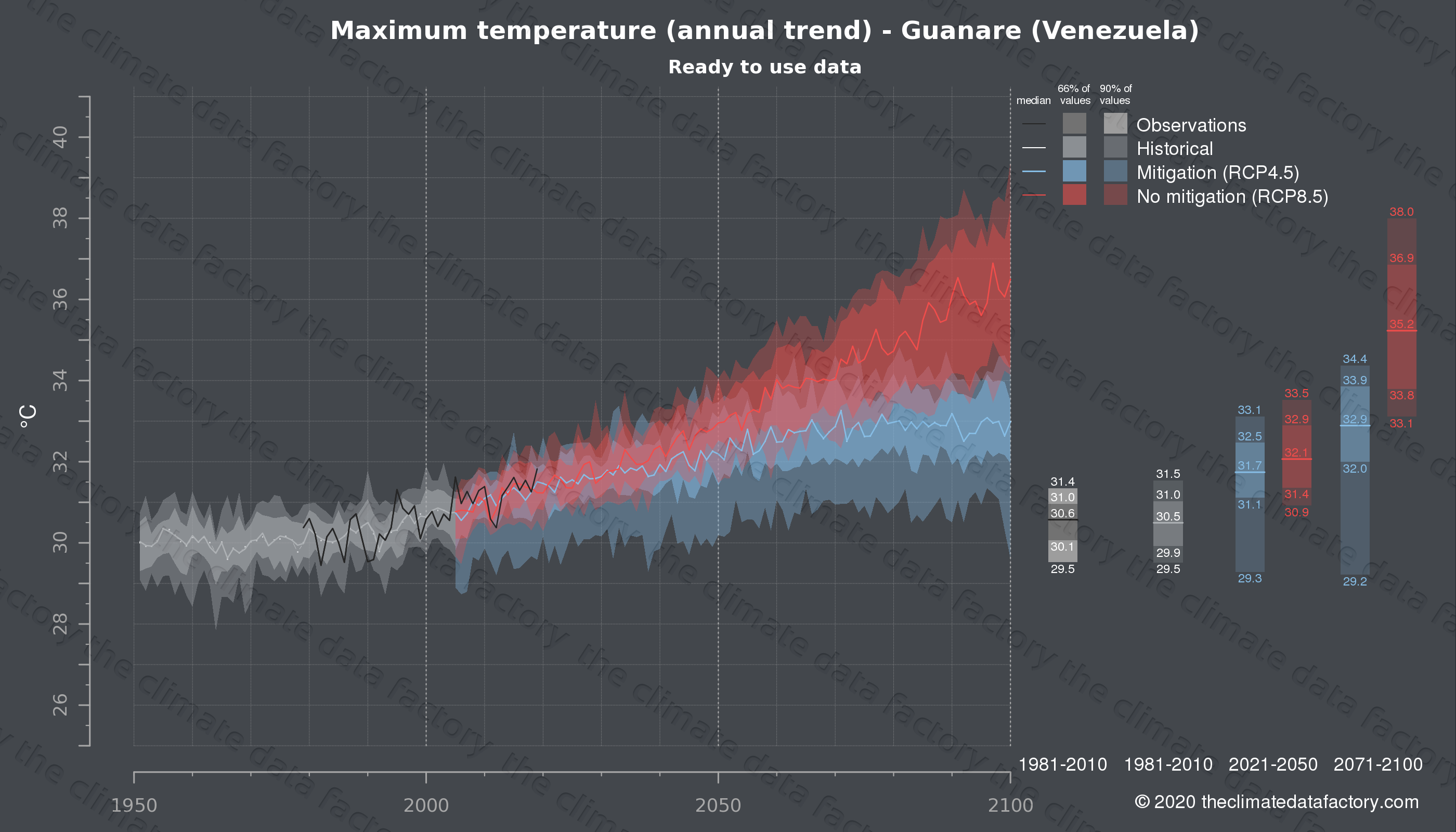 Graphic of projected maximum temperature for Guanare (Venezuela) under two climate change mitigation policy scenarios (RCP4.5, RCP8.5). Represented climate data are processed (bias-adjusted and quality controlled) data from IPCC models. https://theclimatedatafactory.com