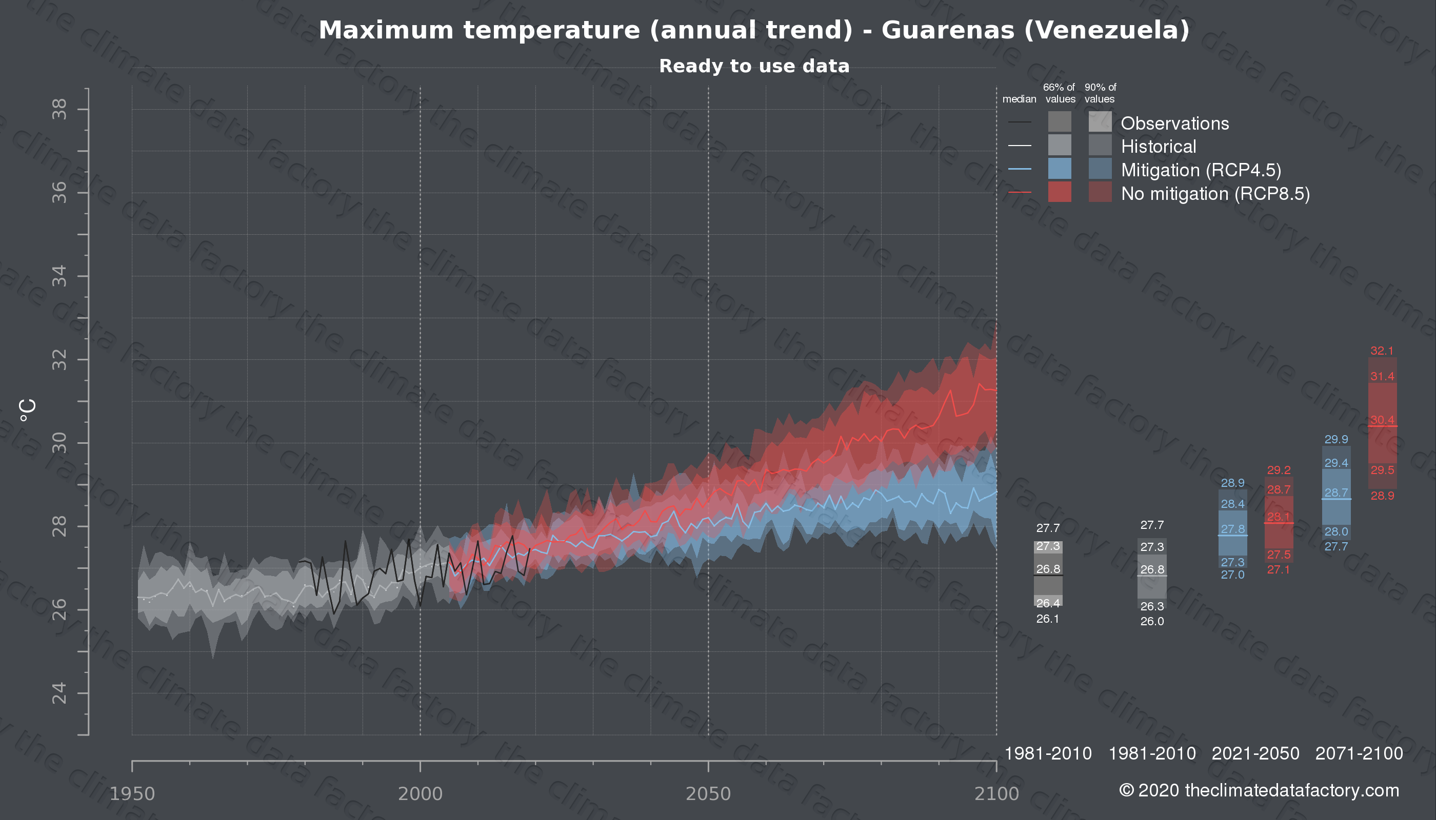 Graphic of projected maximum temperature for Guarenas (Venezuela) under two climate change mitigation policy scenarios (RCP4.5, RCP8.5). Represented climate data are processed (bias-adjusted and quality controlled) data from IPCC models. https://theclimatedatafactory.com