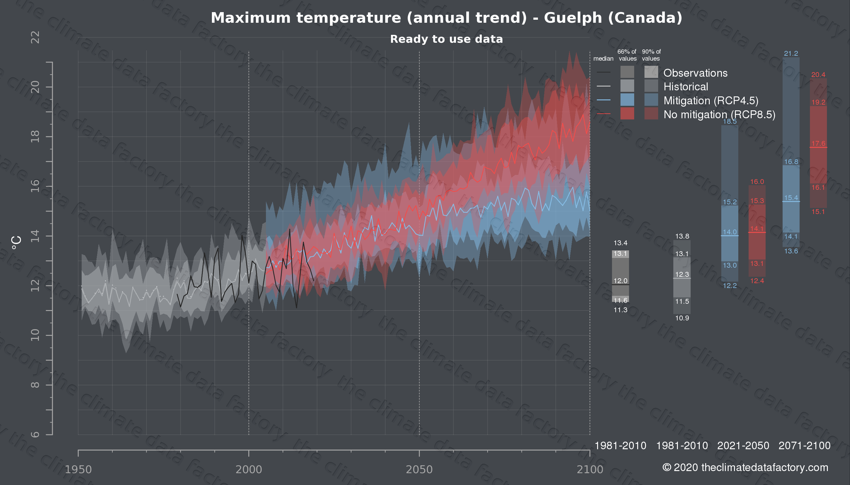 Graphic of projected maximum temperature for Guelph (Canada) under two climate change mitigation policy scenarios (RCP4.5, RCP8.5). Represented climate data are processed (bias-adjusted and quality controlled) data from IPCC models. https://theclimatedatafactory.com