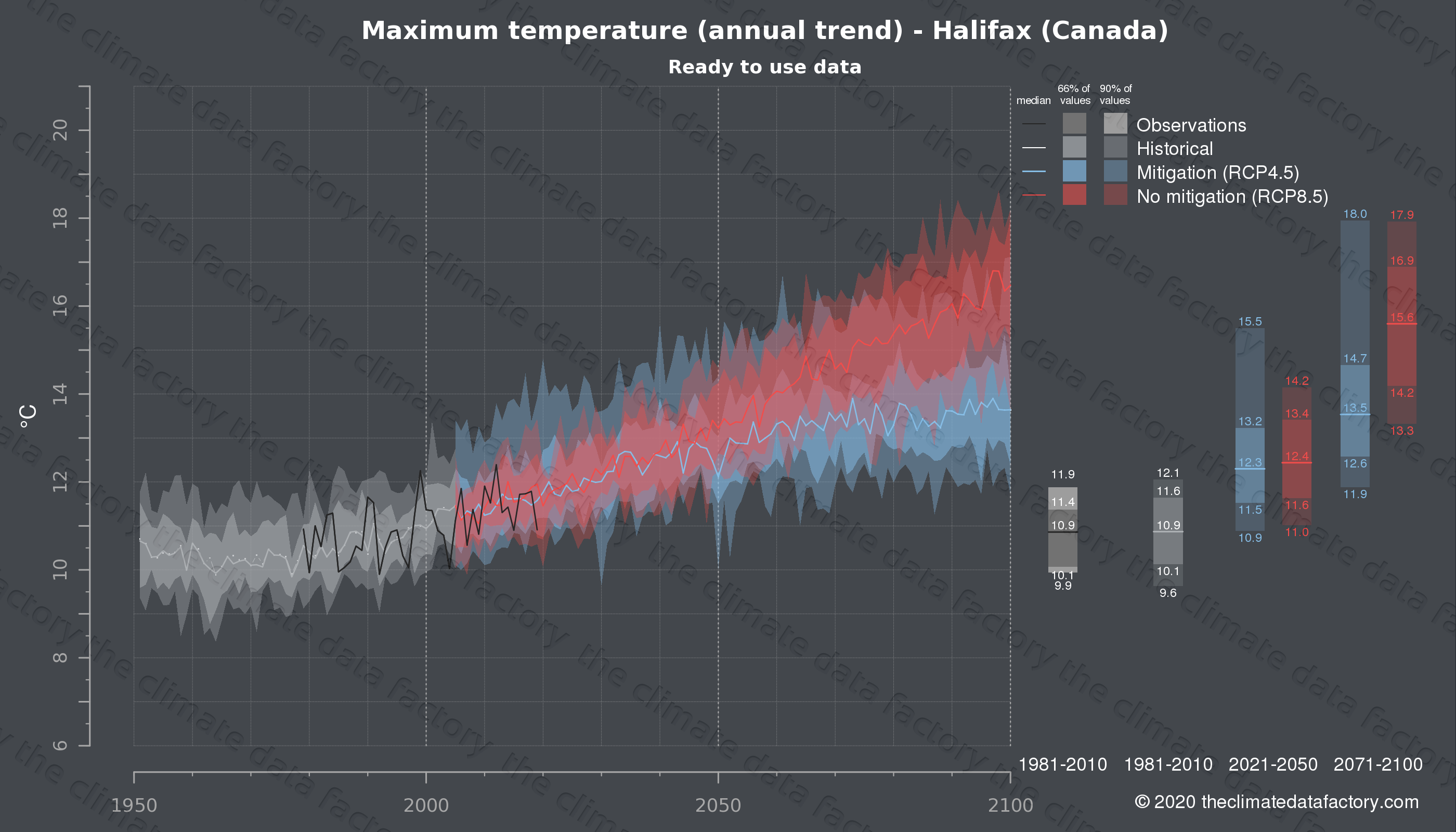 Graphic of projected maximum temperature for Halifax (Canada) under two climate change mitigation policy scenarios (RCP4.5, RCP8.5). Represented climate data are processed (bias-adjusted and quality controlled) data from IPCC models. https://theclimatedatafactory.com