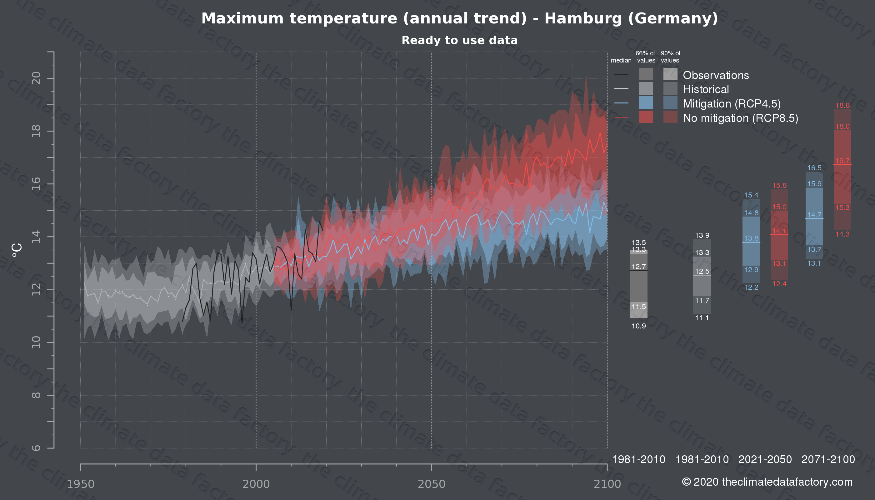 Graphic of projected maximum temperature for Hamburg (Germany) under two climate change mitigation policy scenarios (RCP4.5, RCP8.5). Represented climate data are processed (bias-adjusted and quality controlled) data from IPCC models. https://theclimatedatafactory.com