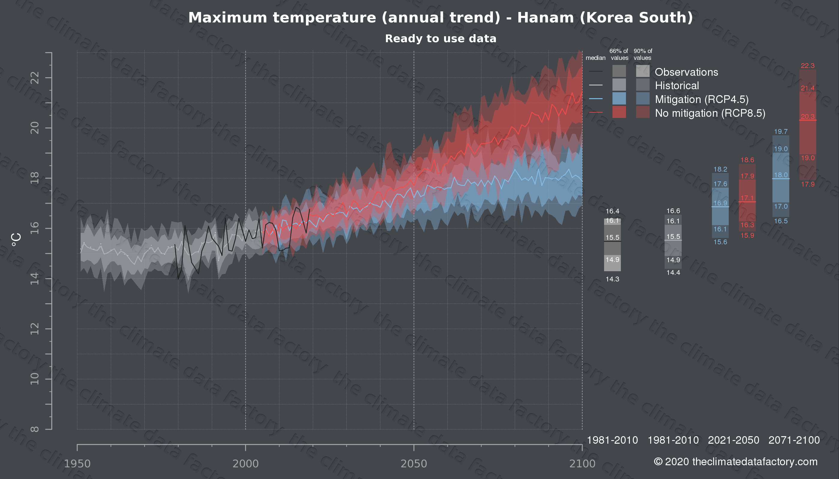 Graphic of projected maximum temperature for Hanam (South Korea) under two climate change mitigation policy scenarios (RCP4.5, RCP8.5). Represented climate data are processed (bias-adjusted and quality controlled) data from IPCC models. https://theclimatedatafactory.com